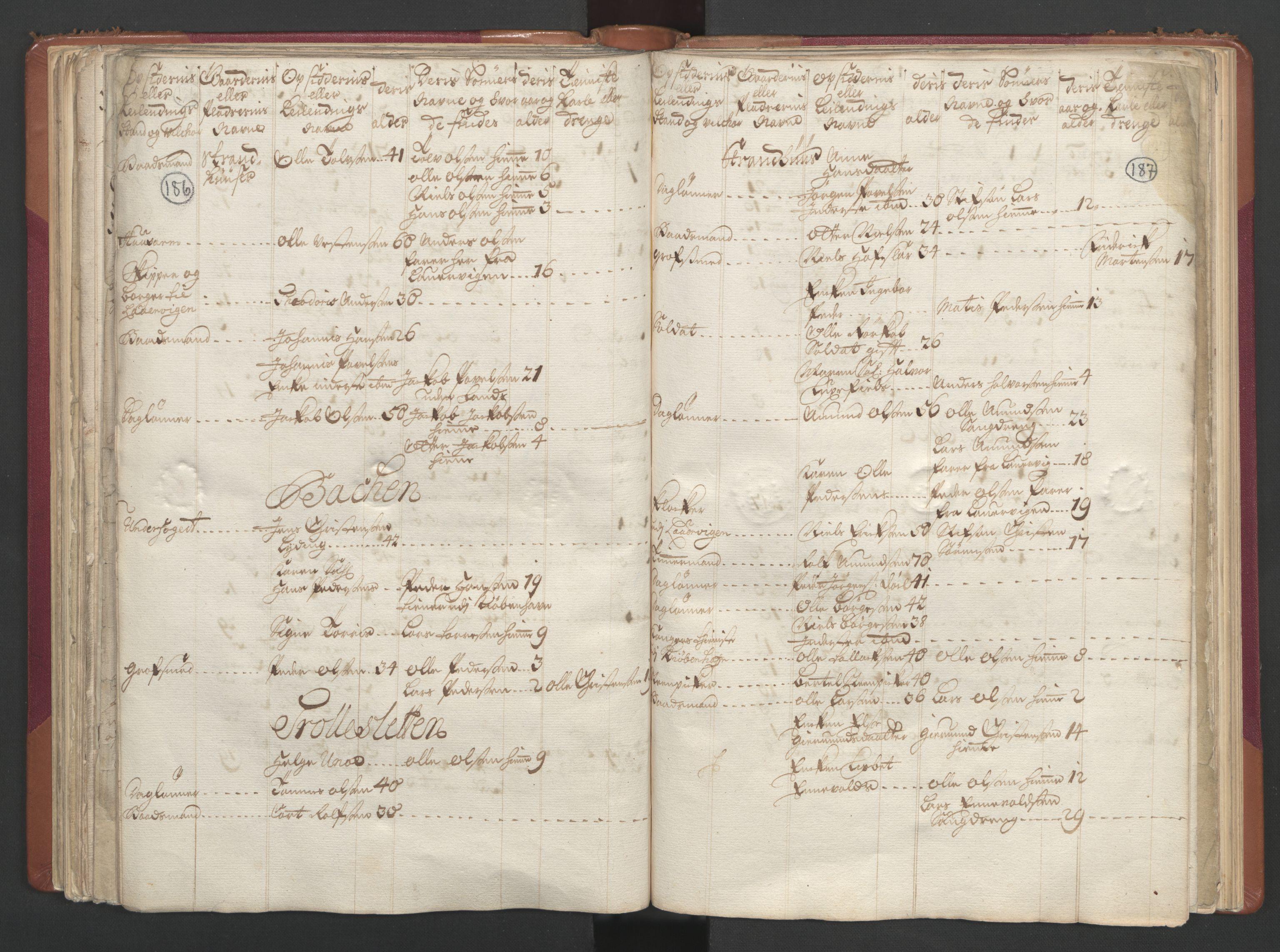 RA, Manntallet 1701, nr. 2: Solør, Odal og Østerdal fogderi og Larvik grevskap, 1701, s. 186-187