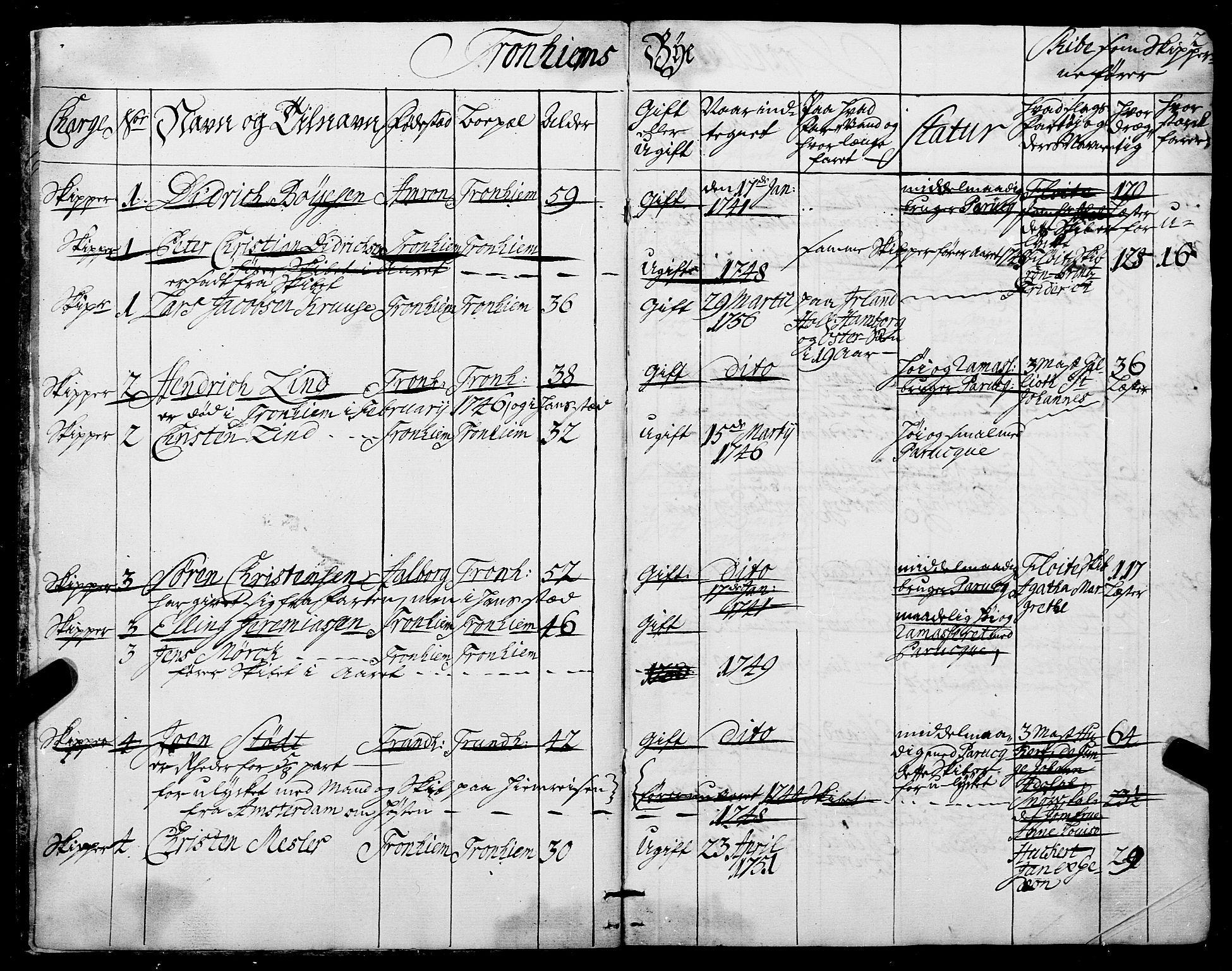 SAT, Sjøinnrulleringen - Trondhjemske distrikt, 01/L0006: --, 1743, s. 2