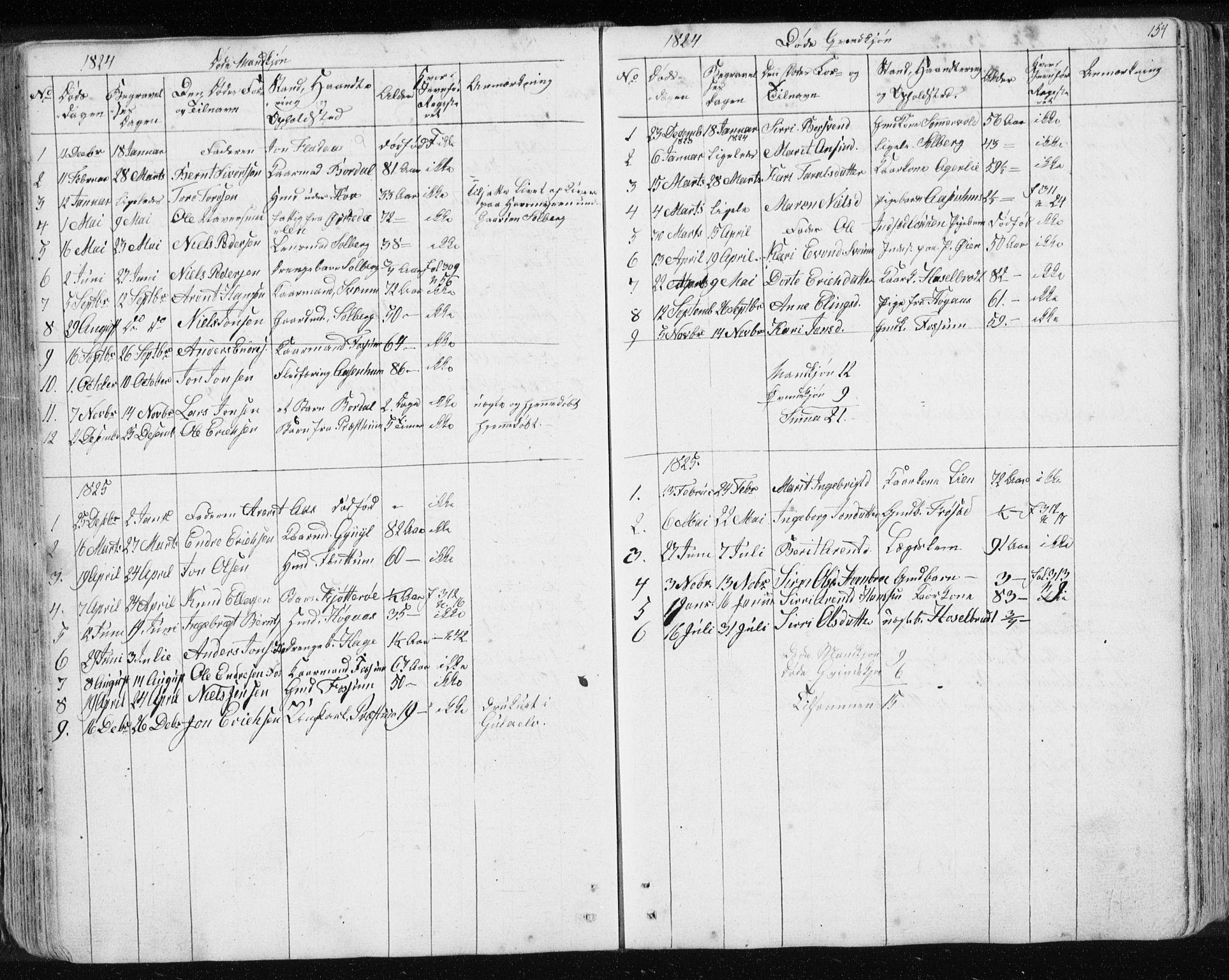 SAT, Ministerialprotokoller, klokkerbøker og fødselsregistre - Sør-Trøndelag, 689/L1043: Klokkerbok nr. 689C02, 1816-1892, s. 154