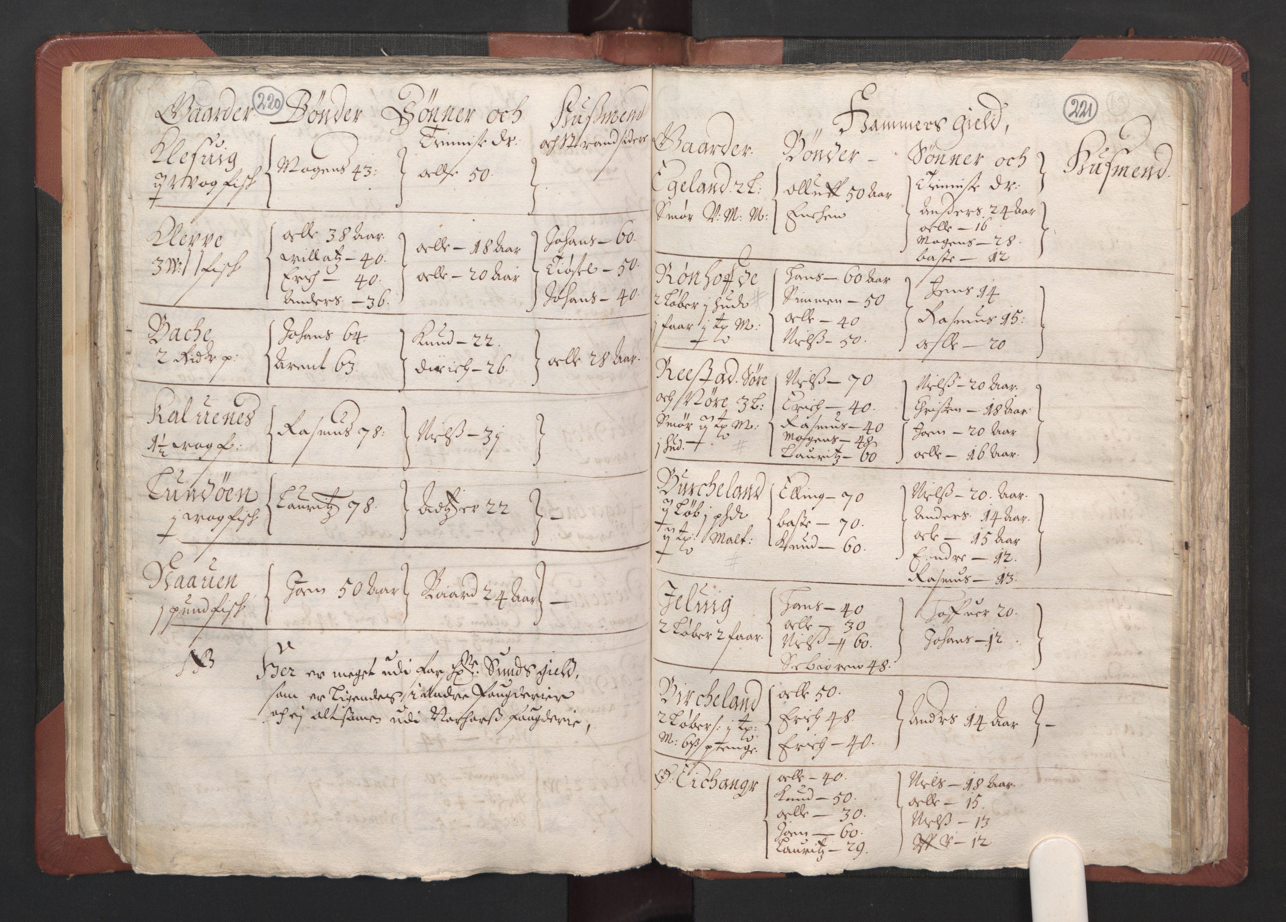 RA, Fogdenes og sorenskrivernes manntall 1664-1666, nr. 13: Nordhordland fogderi og Sunnhordland fogderi, 1665, s. 220-221