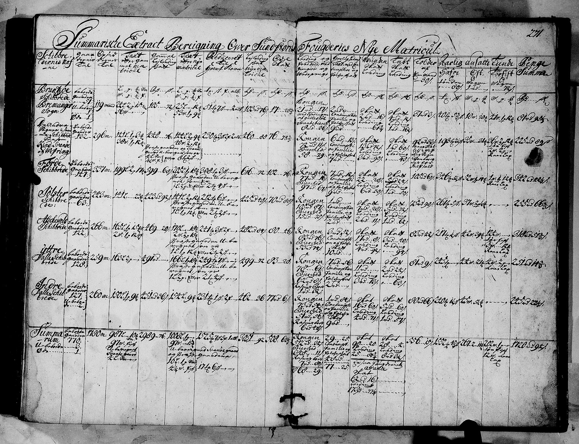 RA, Rentekammeret inntil 1814, Realistisk ordnet avdeling, N/Nb/Nbf/L0147: Sunnfjord og Nordfjord matrikkelprotokoll, 1723, s. 270b-271a