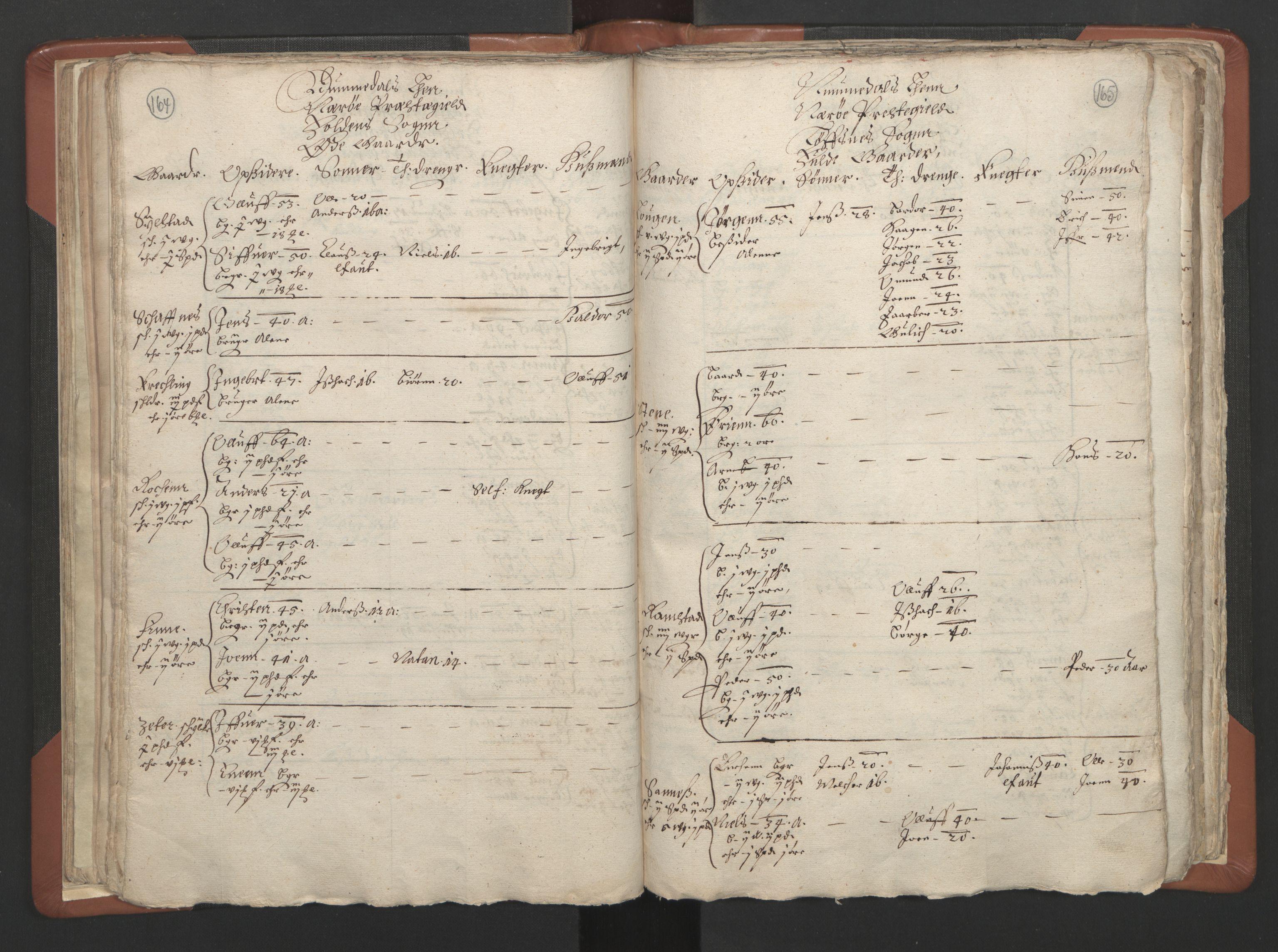 RA, Sogneprestenes manntall 1664-1666, nr. 34: Namdal prosti, 1664-1666, s. 164-165