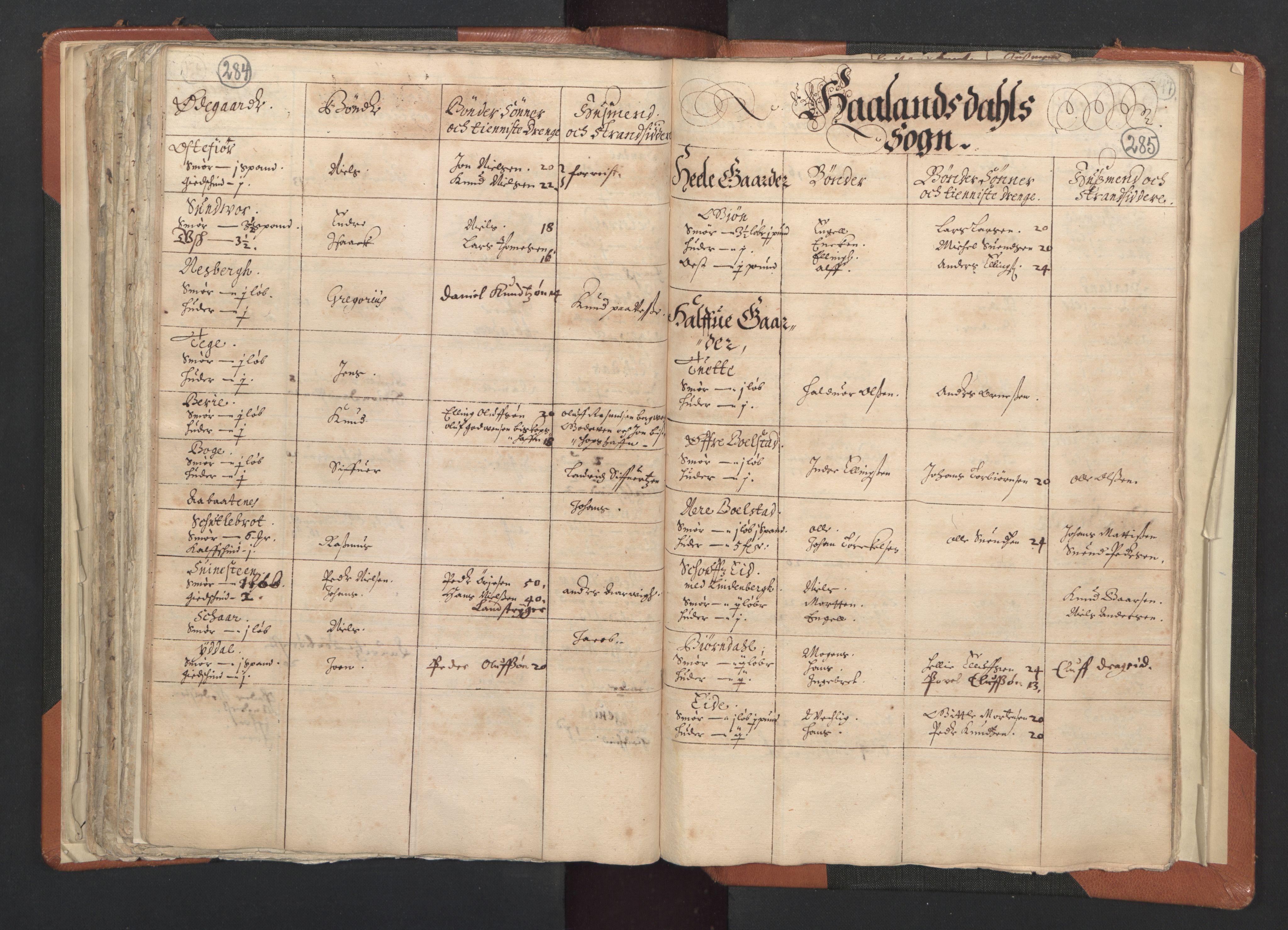 RA, Sogneprestenes manntall 1664-1666, nr. 20: Sunnhordland prosti, 1664-1666, s. 284-285