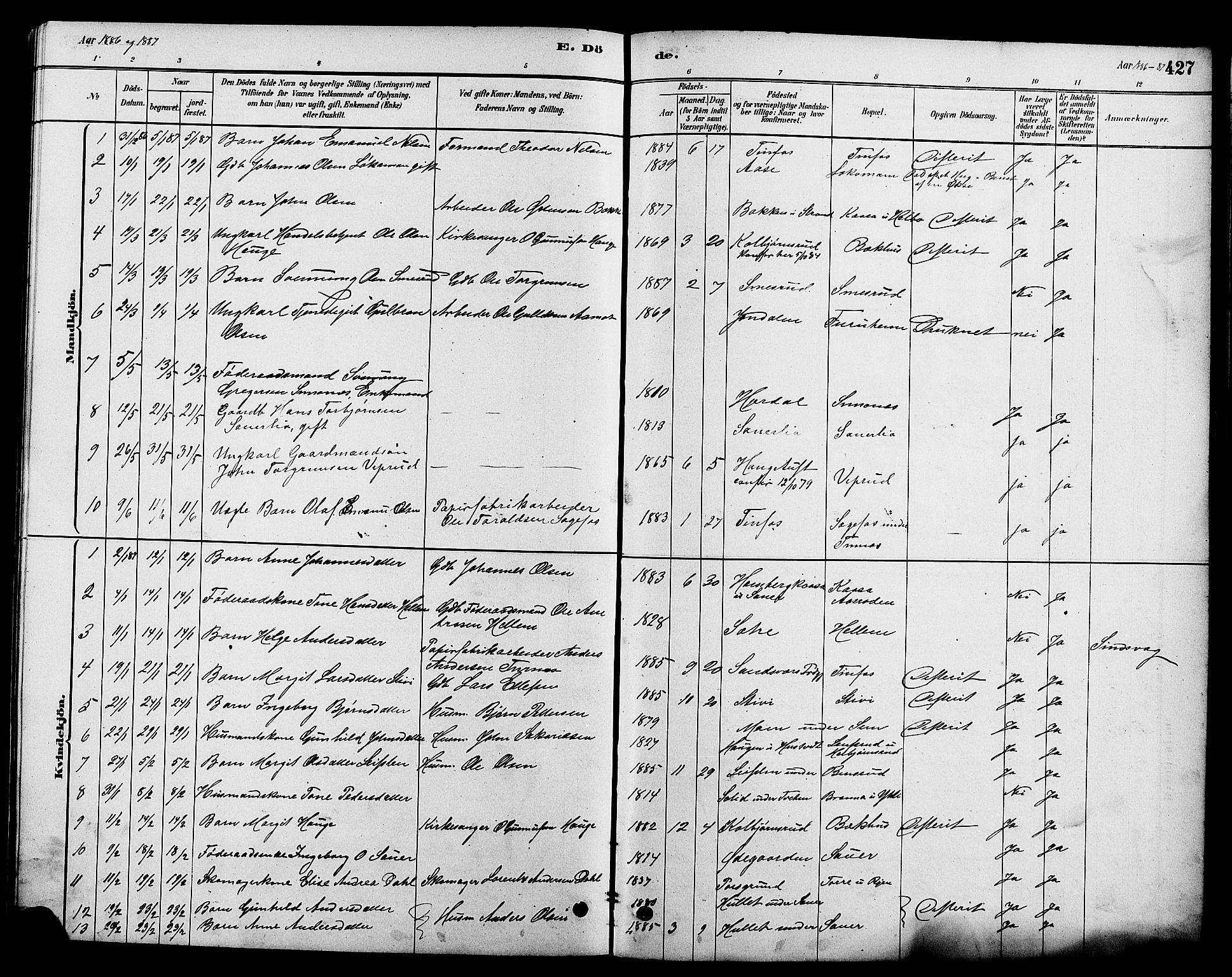 SAKO, Heddal kirkebøker, G/Ga/L0002: Klokkerbok nr. I 2, 1879-1908, s. 427