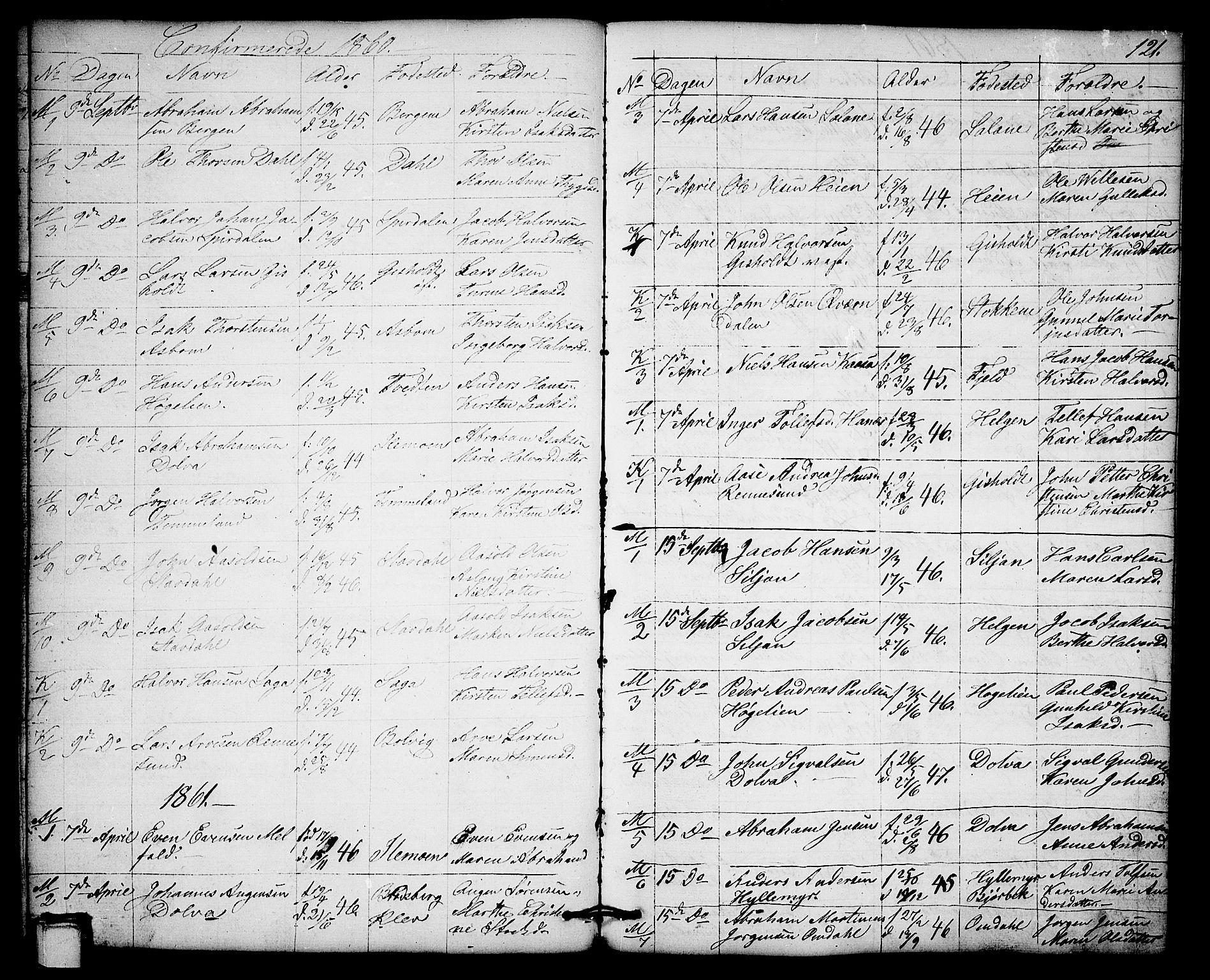 SAKO, Solum kirkebøker, G/Gb/L0002: Klokkerbok nr. II 2, 1859-1879, s. 121