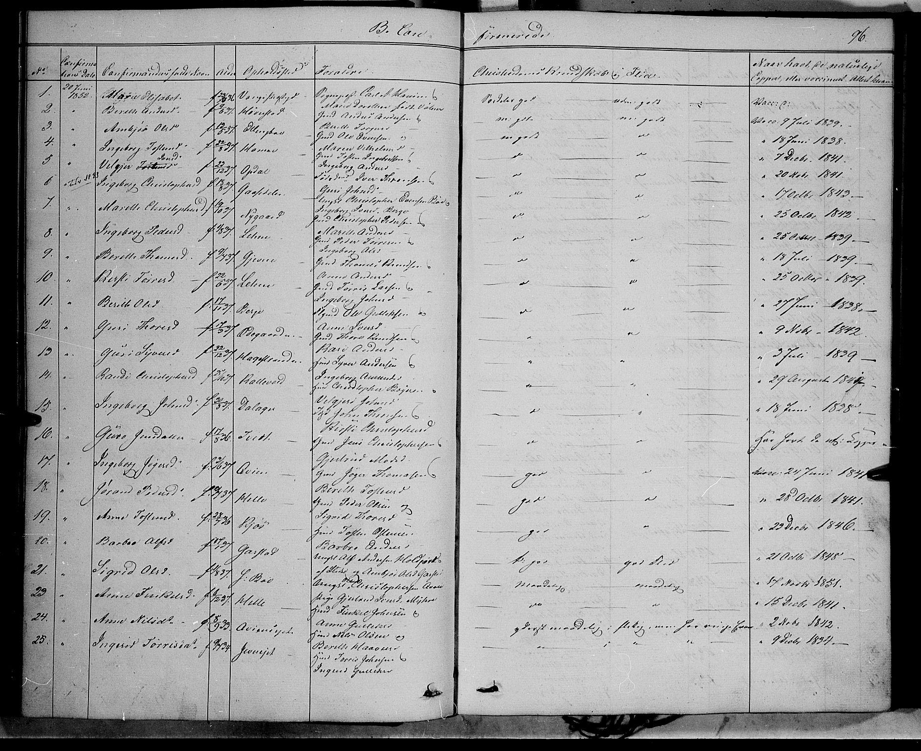 SAH, Vang prestekontor, Valdres, Ministerialbok nr. 6, 1846-1864, s. 96