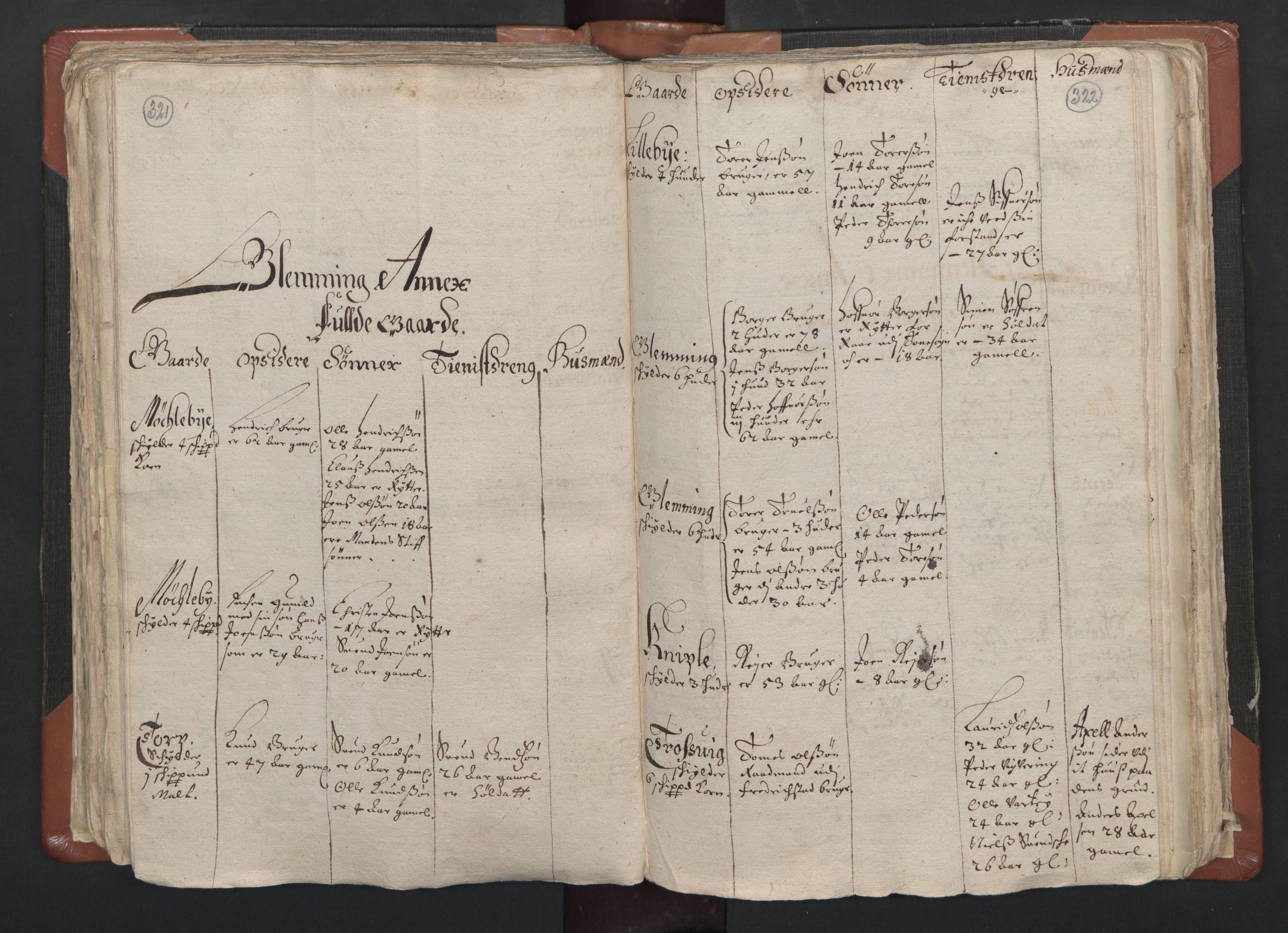 RA, Sogneprestenes manntall 1664-1666, nr. 1: Nedre Borgesyssel prosti, 1664-1666, s. 321-322