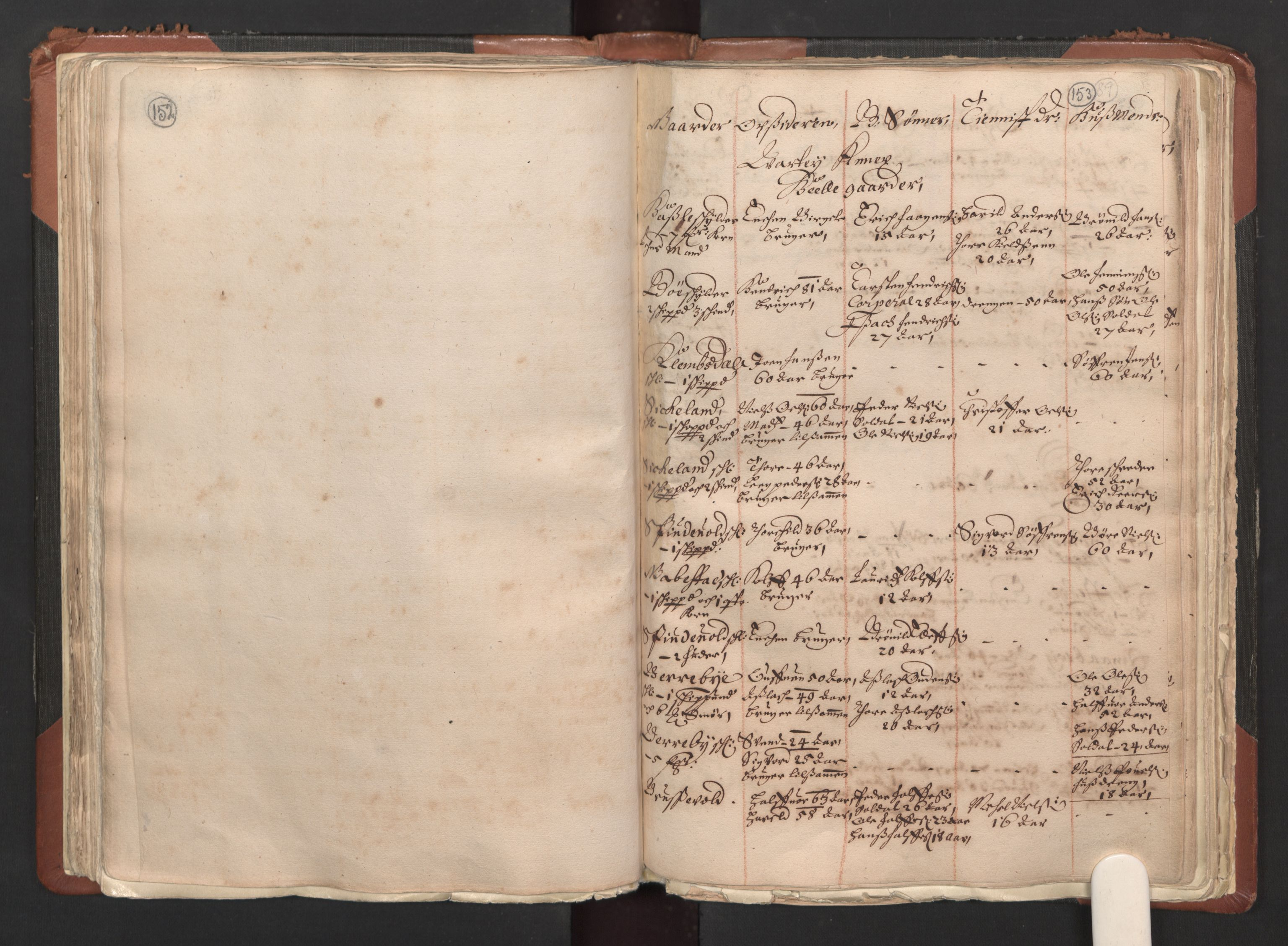 RA, Fogdenes og sorenskrivernes manntall 1664-1666, nr. 1: Fogderier (len og skipreider) i nåværende Østfold fylke, 1664, s. 152-153