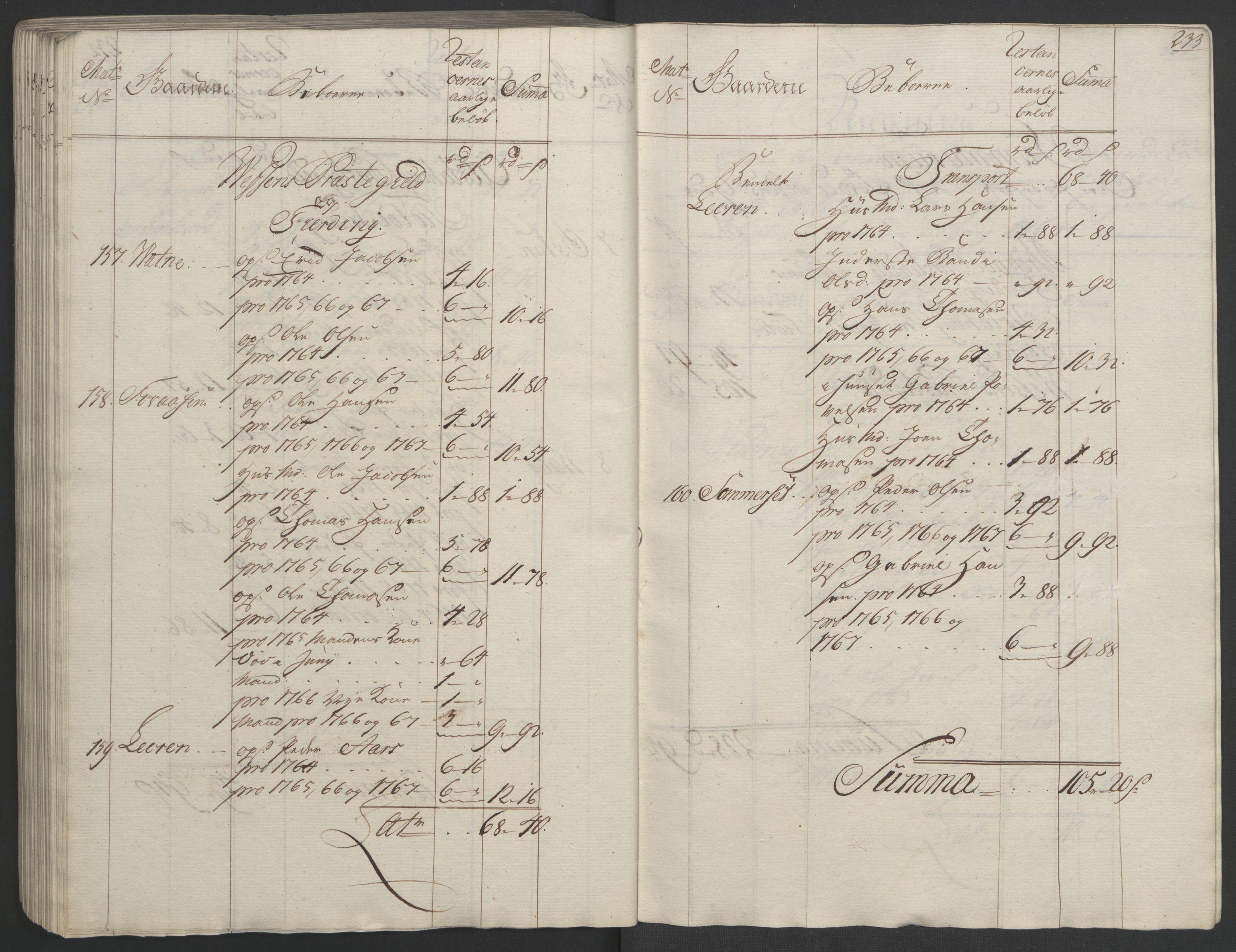 RA, Rentekammeret inntil 1814, Realistisk ordnet avdeling, Ol/L0023: [Gg 10]: Ekstraskatten, 23.09.1762. Helgeland (restanseregister), 1767-1772, s. 229