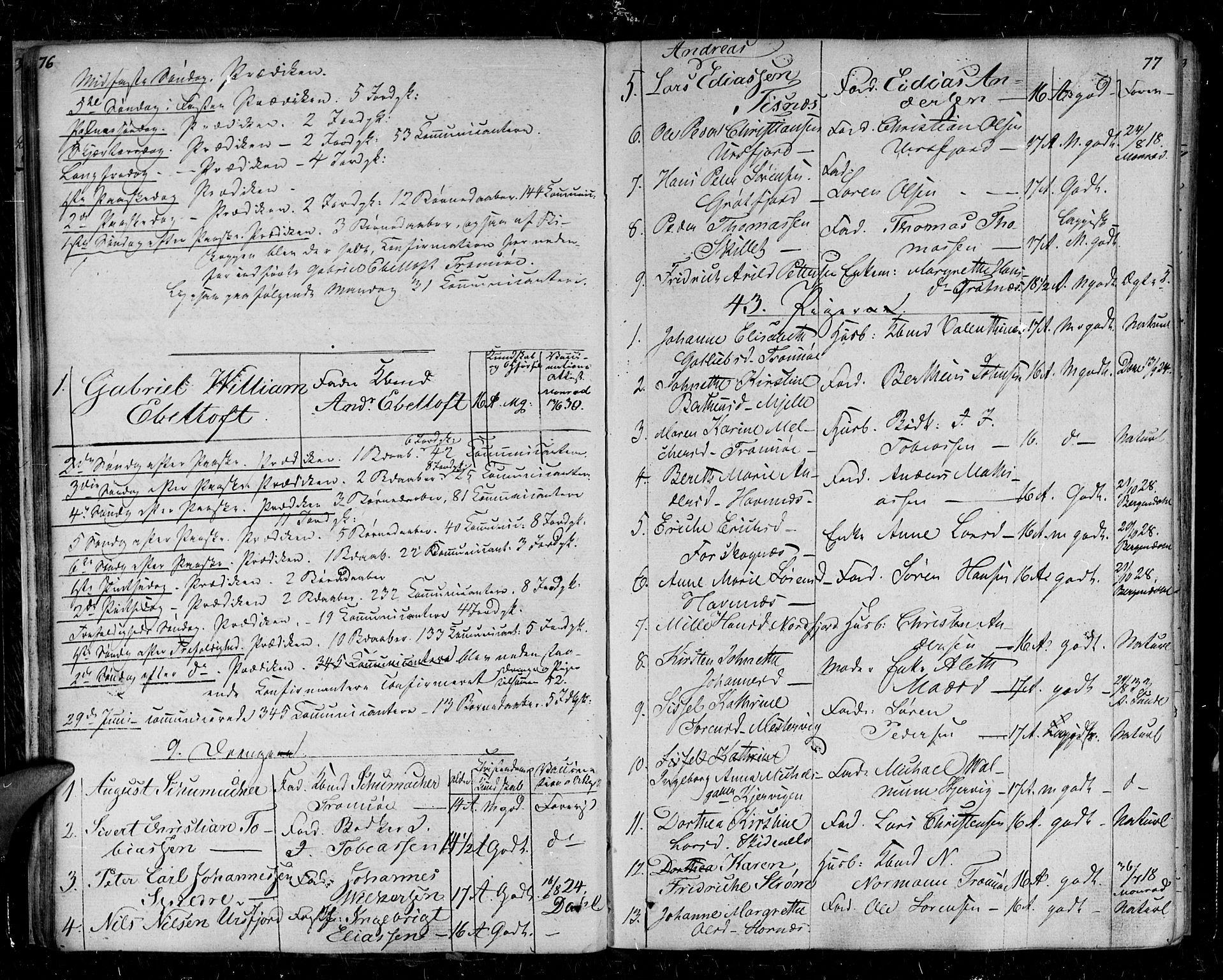 SATØ, Tromsø sokneprestkontor/stiftsprosti/domprosti, G/Ga/L0008kirke: Ministerialbok nr. 8, 1829-1837, s. 76-77