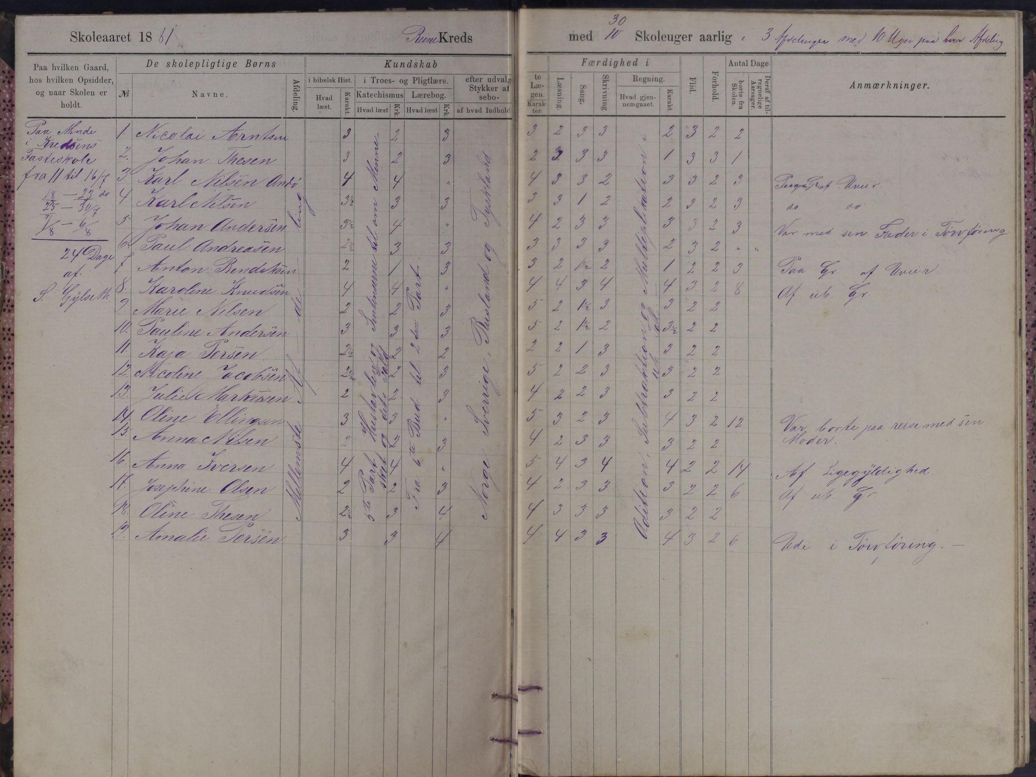 AIN, Moskenes kommune. Reine skolekrets, F/Fb/L0001: Karakterprotokoll, 1881-1891