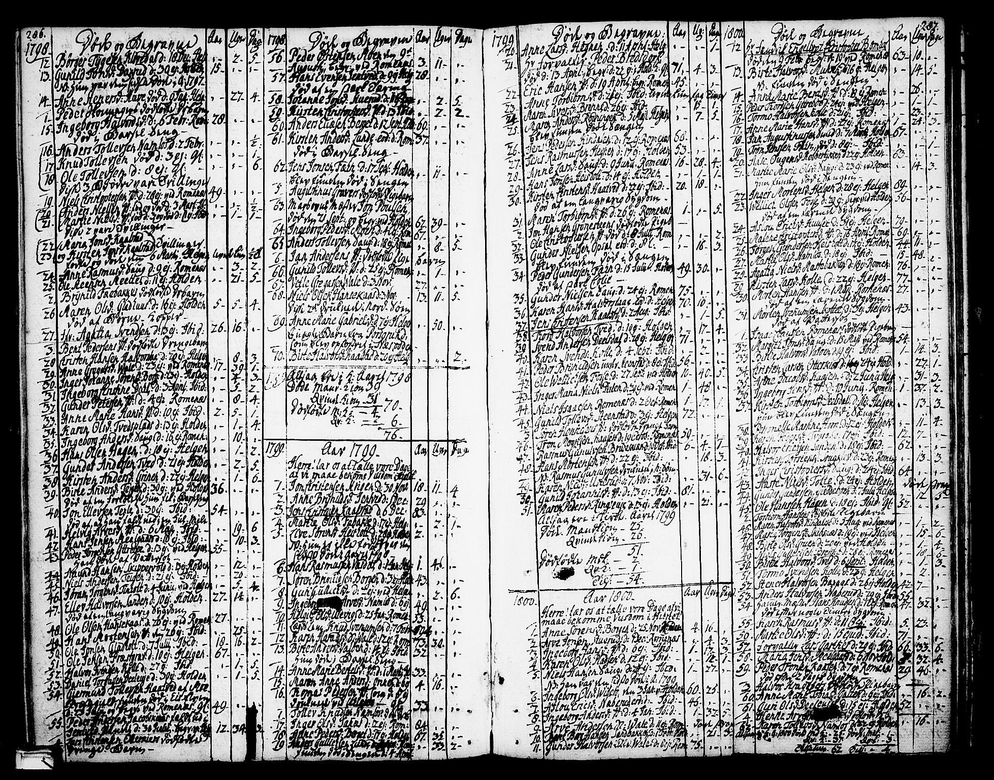 SAKO, Holla kirkebøker, F/Fa/L0002: Ministerialbok nr. 2, 1779-1814, s. 286-287
