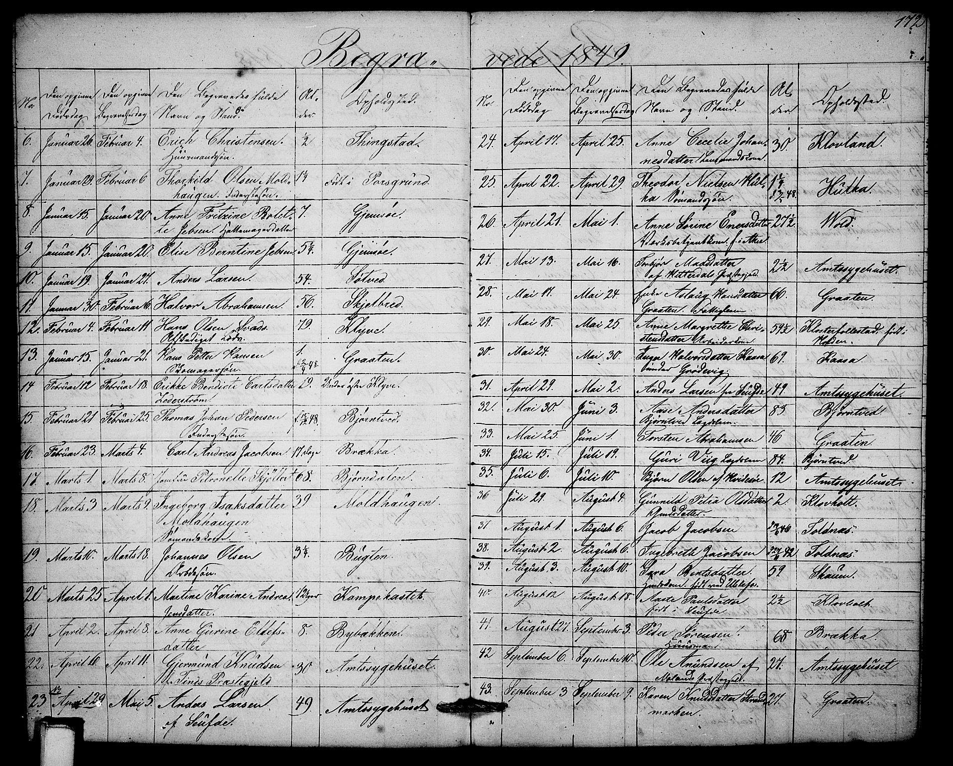 SAKO, Solum kirkebøker, G/Ga/L0003: Klokkerbok nr. I 3, 1848-1859, s. 172