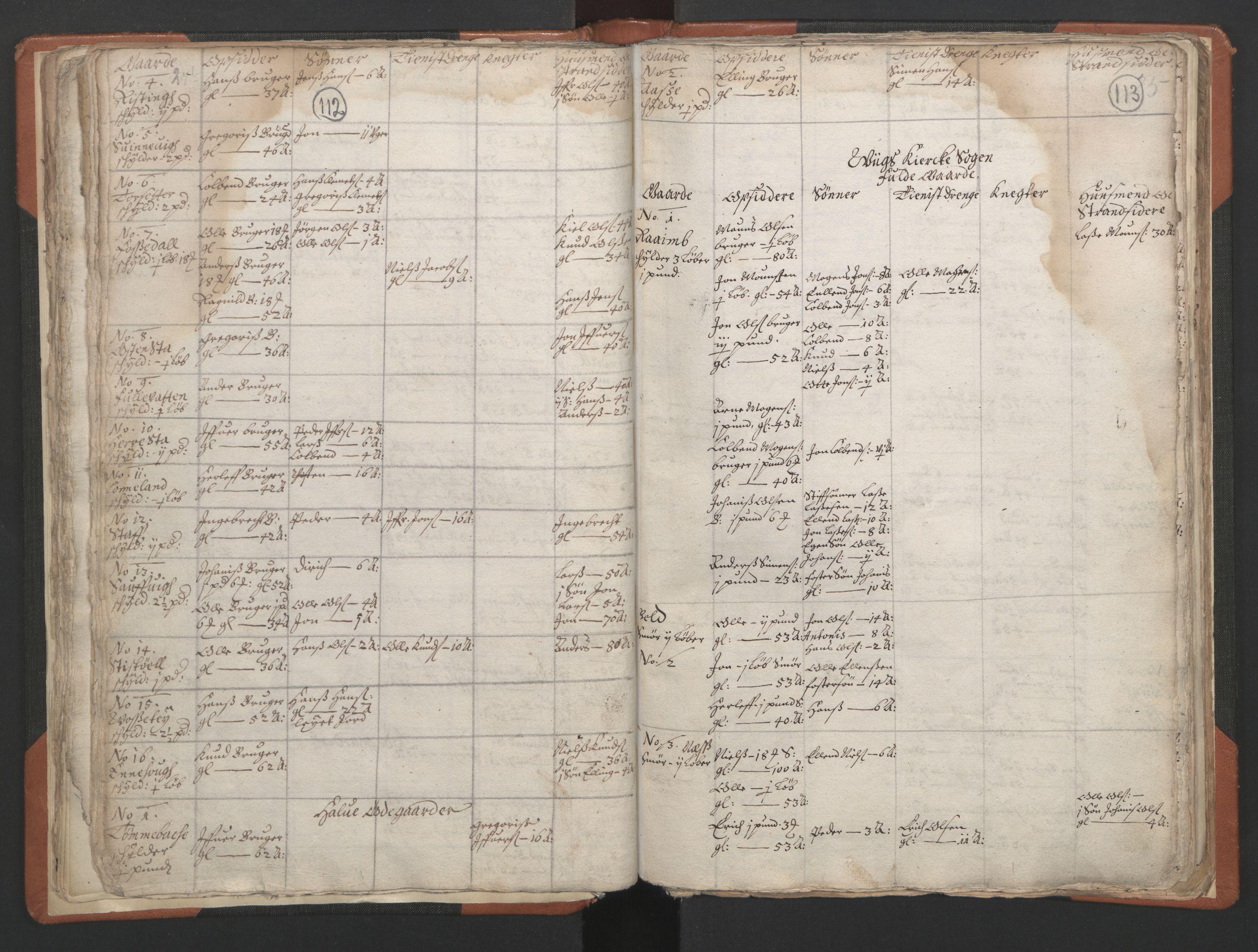 RA, Sogneprestenes manntall 1664-1666, nr. 24: Sunnfjord prosti, 1664-1666, s. 112-113