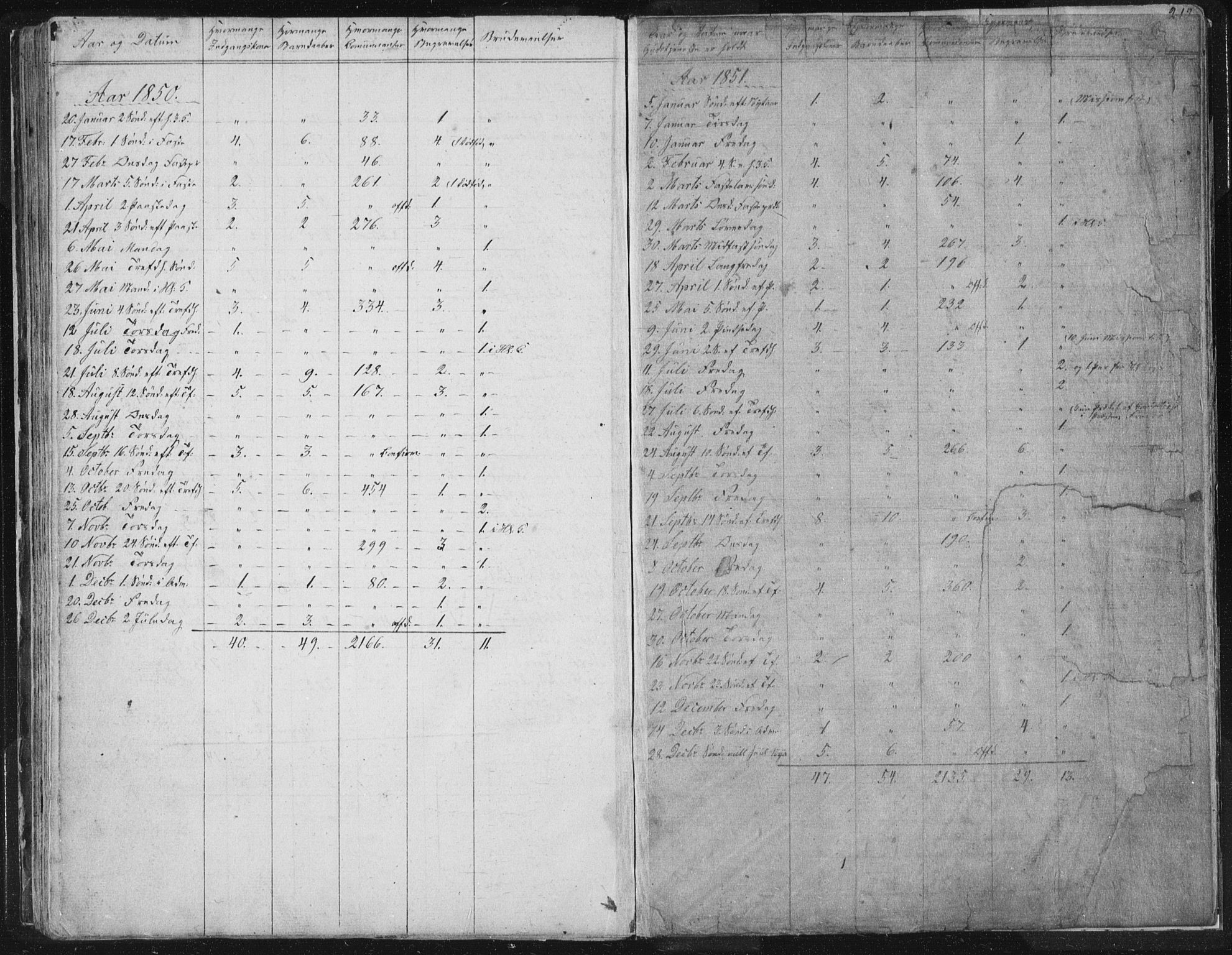 SAT, Ministerialprotokoller, klokkerbøker og fødselsregistre - Sør-Trøndelag, 616/L0406: Ministerialbok nr. 616A03, 1843-1879, s. 218