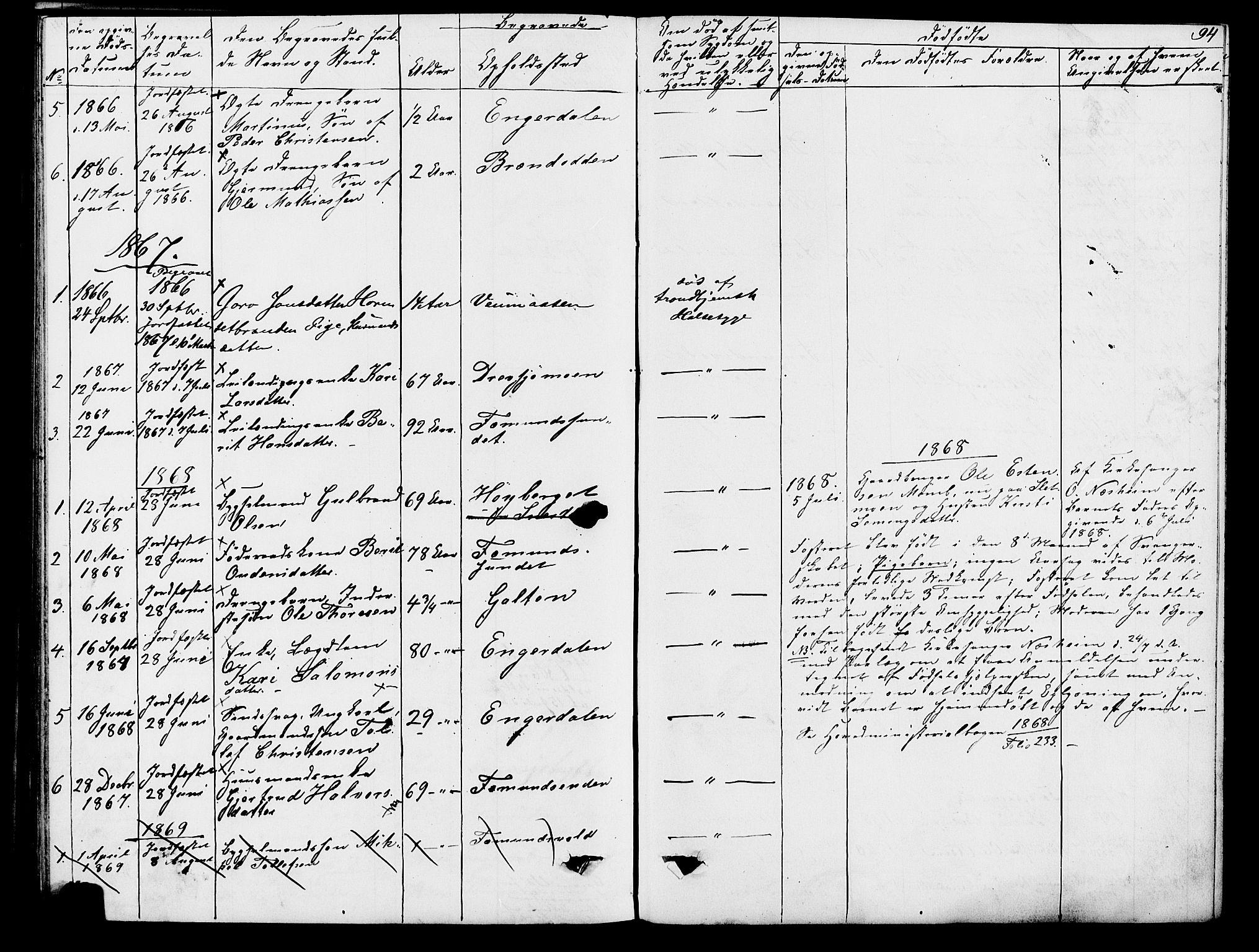 SAH, Rendalen prestekontor, H/Ha/Hab/L0002: Klokkerbok nr. 2, 1858-1880, s. 94