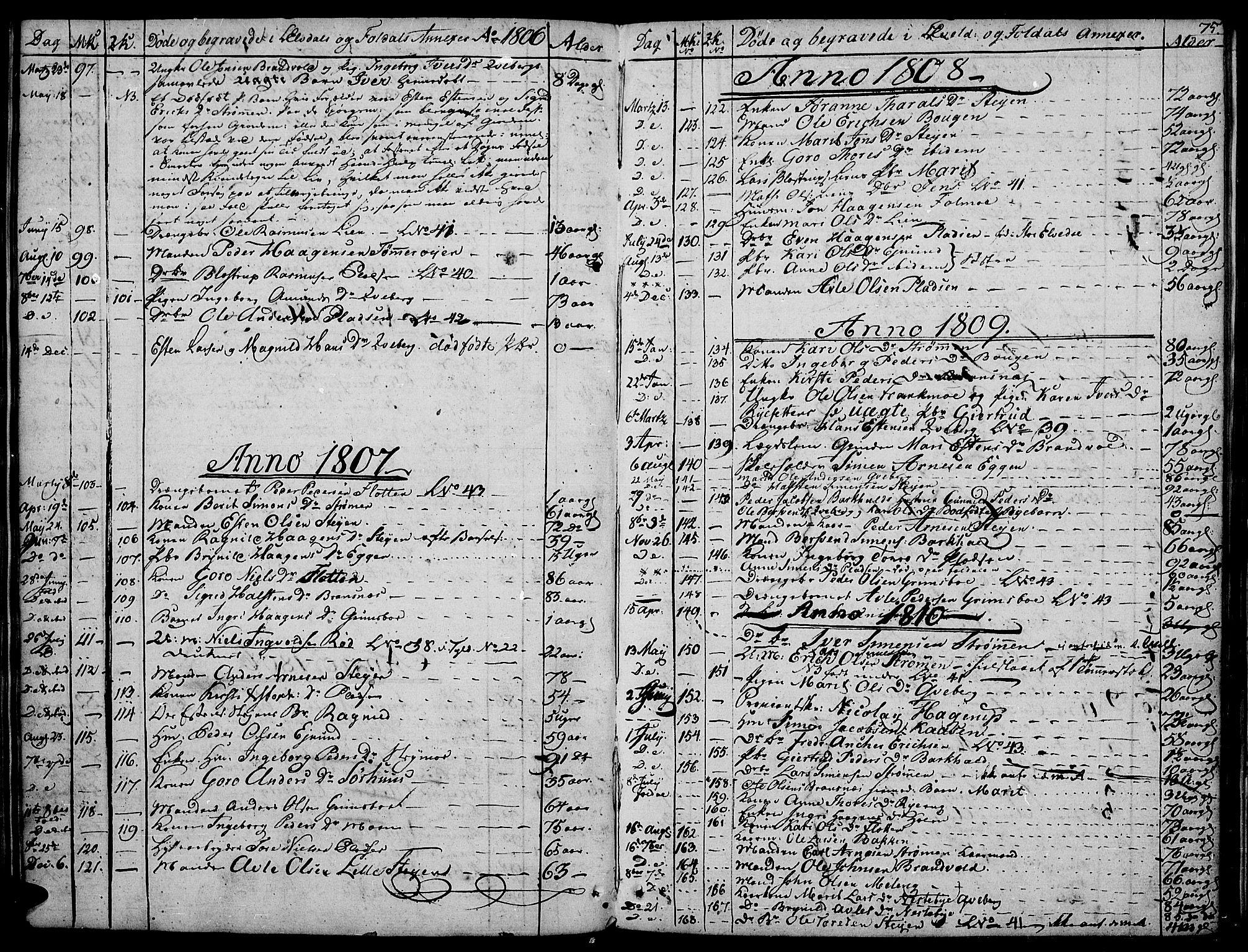 SAH, Tynset prestekontor, Ministerialbok nr. 16, 1801-1814, s. 75