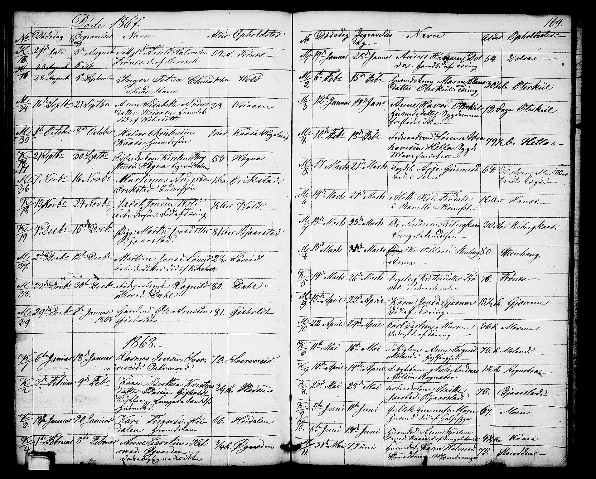 SAKO, Solum kirkebøker, G/Gb/L0002: Klokkerbok nr. II 2, 1859-1879, s. 169