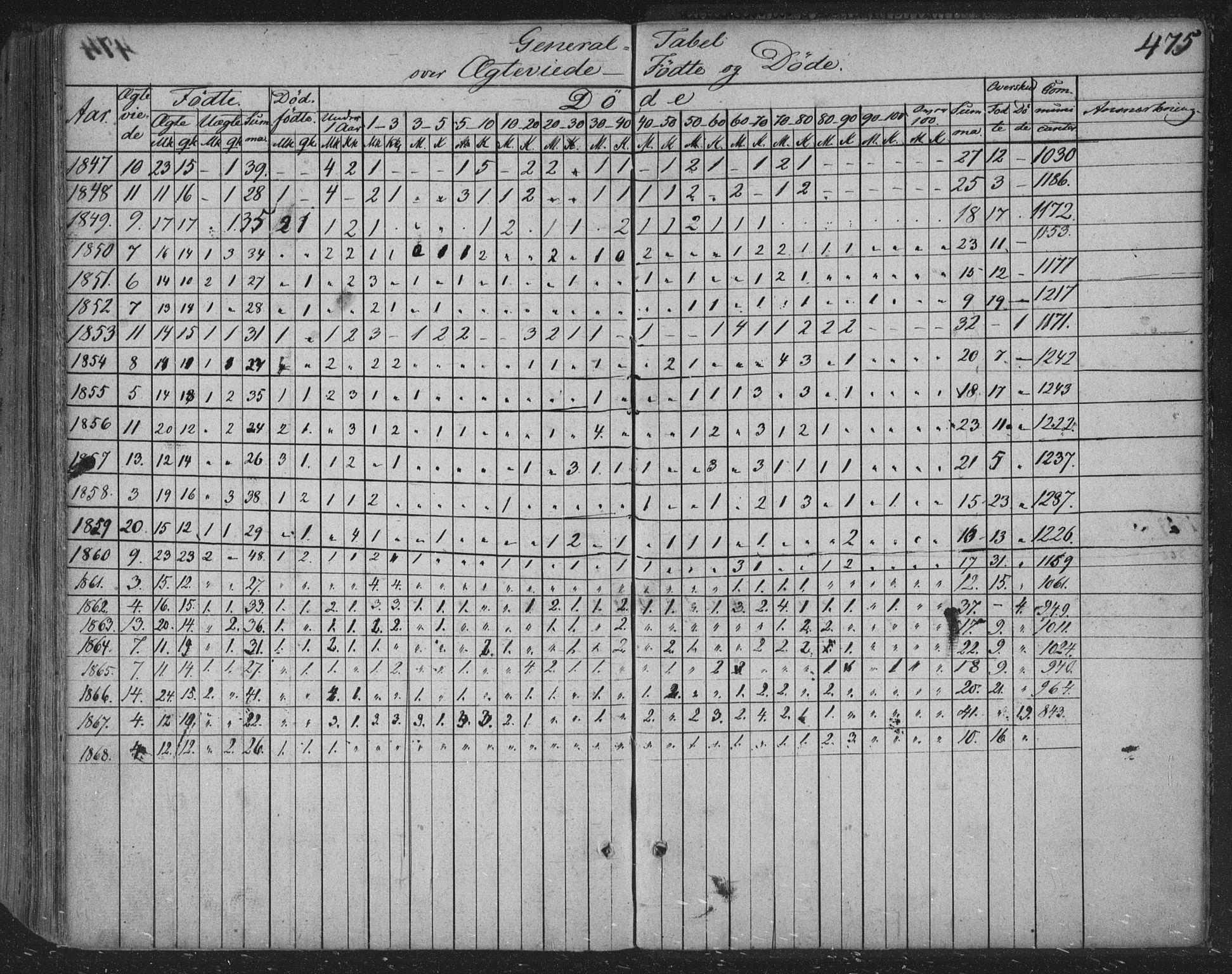 SAKO, Siljan kirkebøker, F/Fa/L0001: Ministerialbok nr. 1, 1831-1870, s. 475