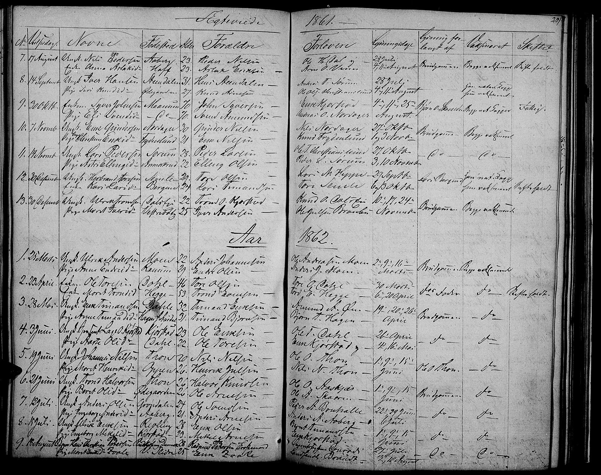 SAH, Nord-Aurdal prestekontor, Klokkerbok nr. 2, 1842-1877, s. 201