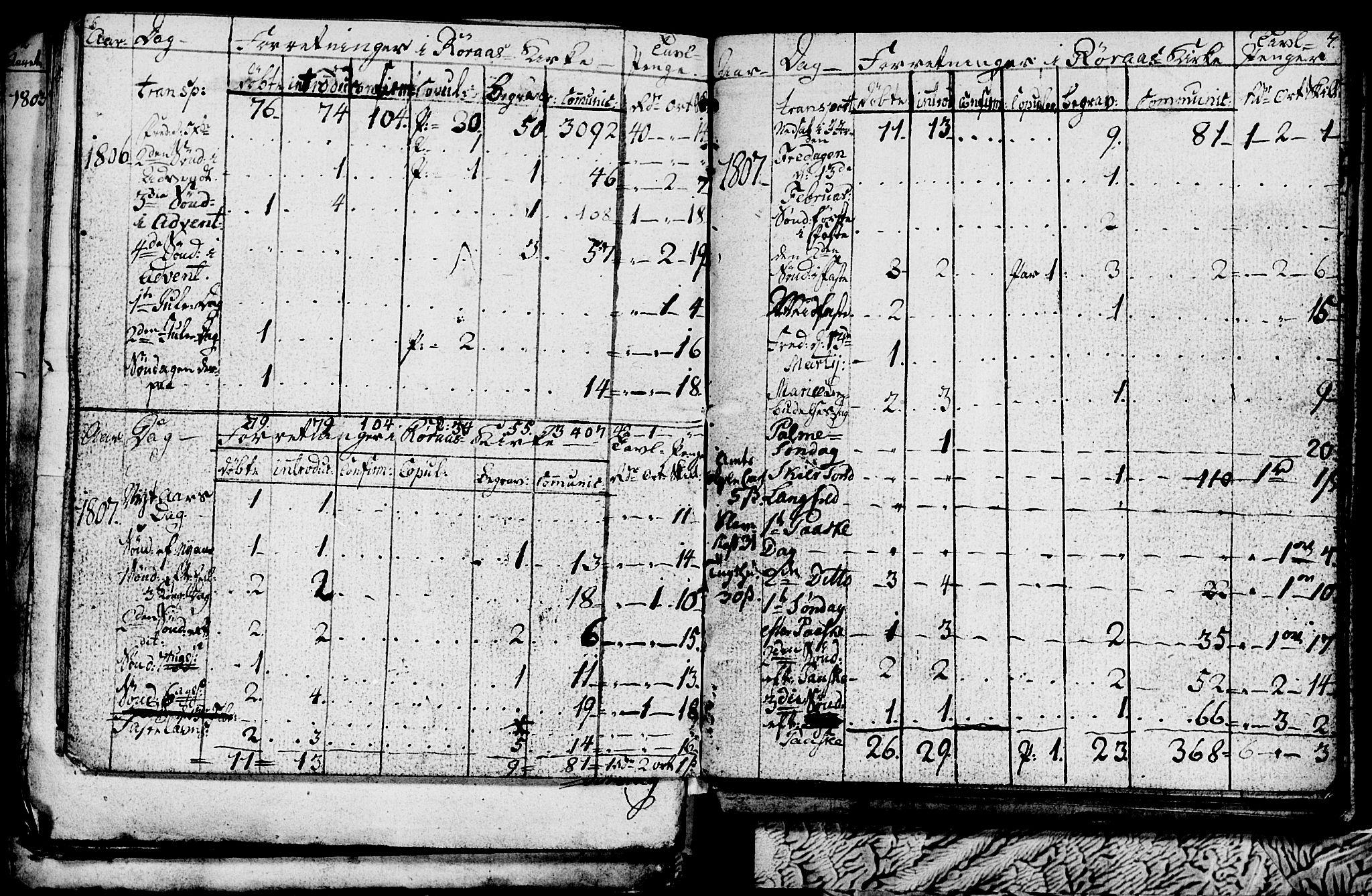 SAT, Ministerialprotokoller, klokkerbøker og fødselsregistre - Sør-Trøndelag, 681/L0937: Klokkerbok nr. 681C01, 1798-1810, s. 6-7