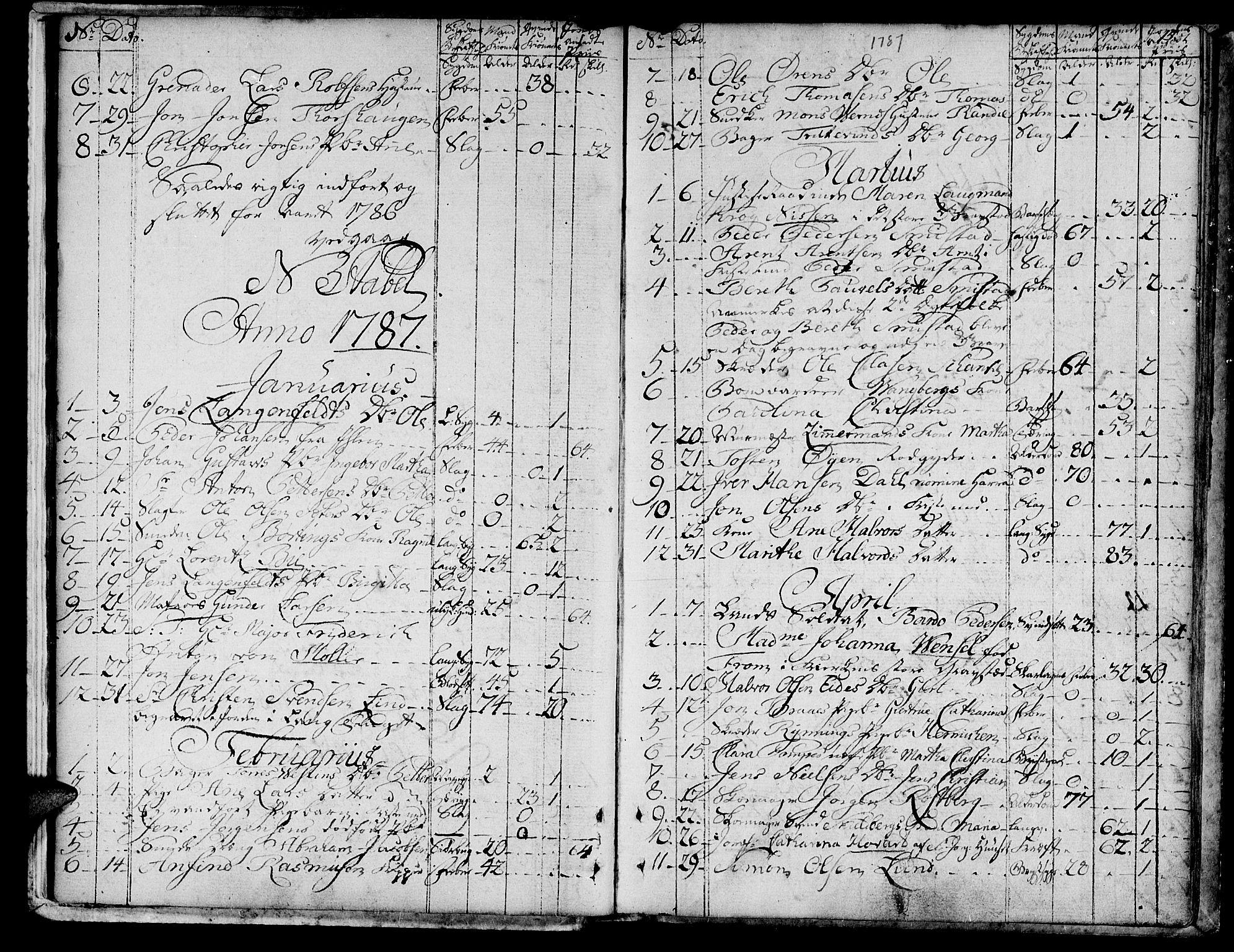 SAT, Ministerialprotokoller, klokkerbøker og fødselsregistre - Sør-Trøndelag, 601/L0040: Ministerialbok nr. 601A08, 1783-1818, s. 15