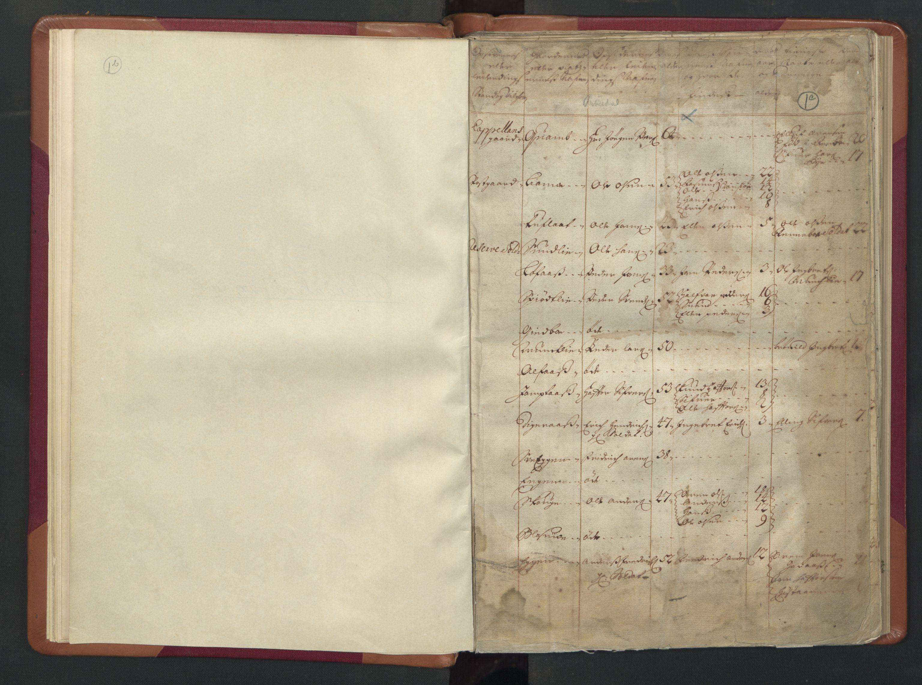 RA, Manntallet 1701, nr. 13: Orkdal fogderi og Gauldal fogderi med Røros kobberverk, 1701, s. 1b-1c