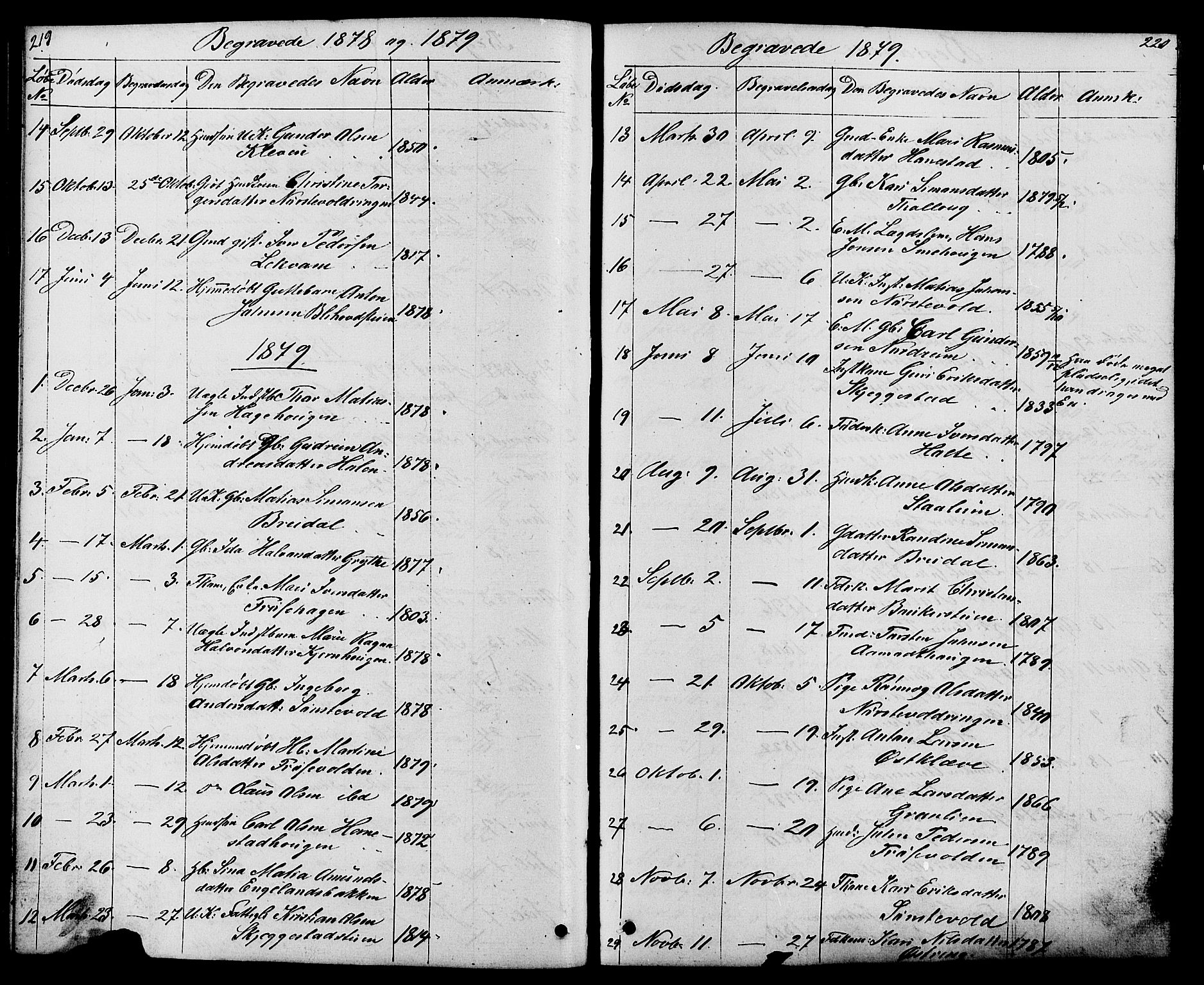 SAH, Østre Gausdal prestekontor, Klokkerbok nr. 1, 1863-1893, s. 219-220