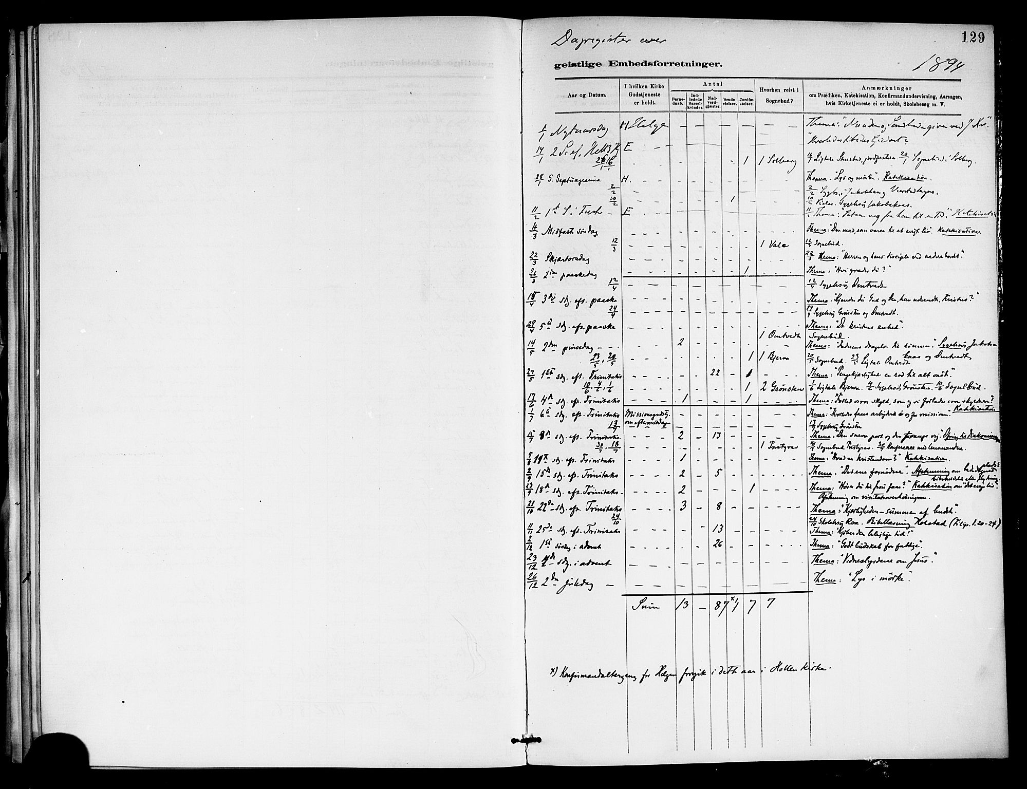 SAKO, Holla kirkebøker, F/Fa/L0009: Ministerialbok nr. 9, 1881-1897, s. 129