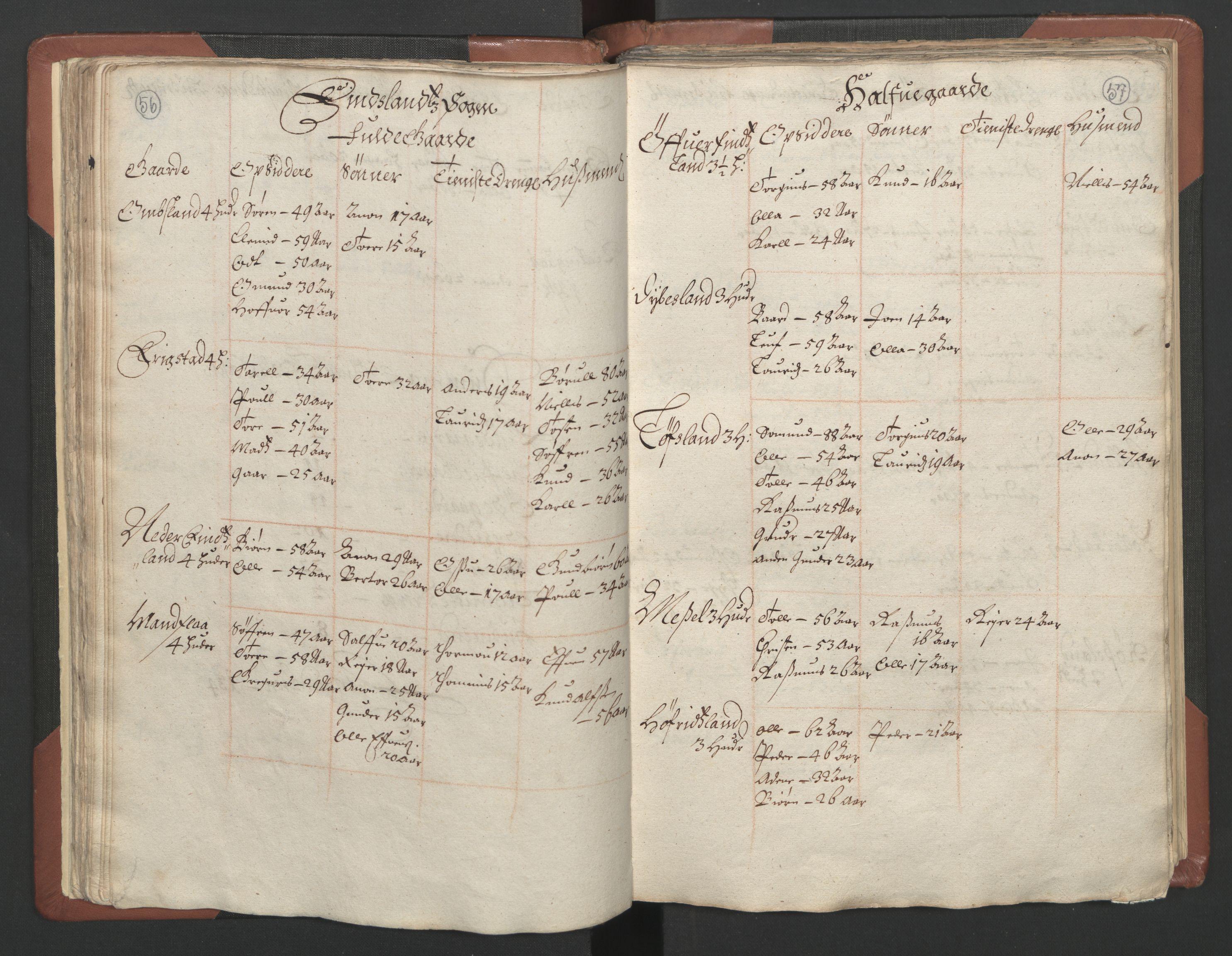 RA, Fogdenes og sorenskrivernes manntall 1664-1666, nr. 9: Mandal len, 1664-1666, s. 56-57