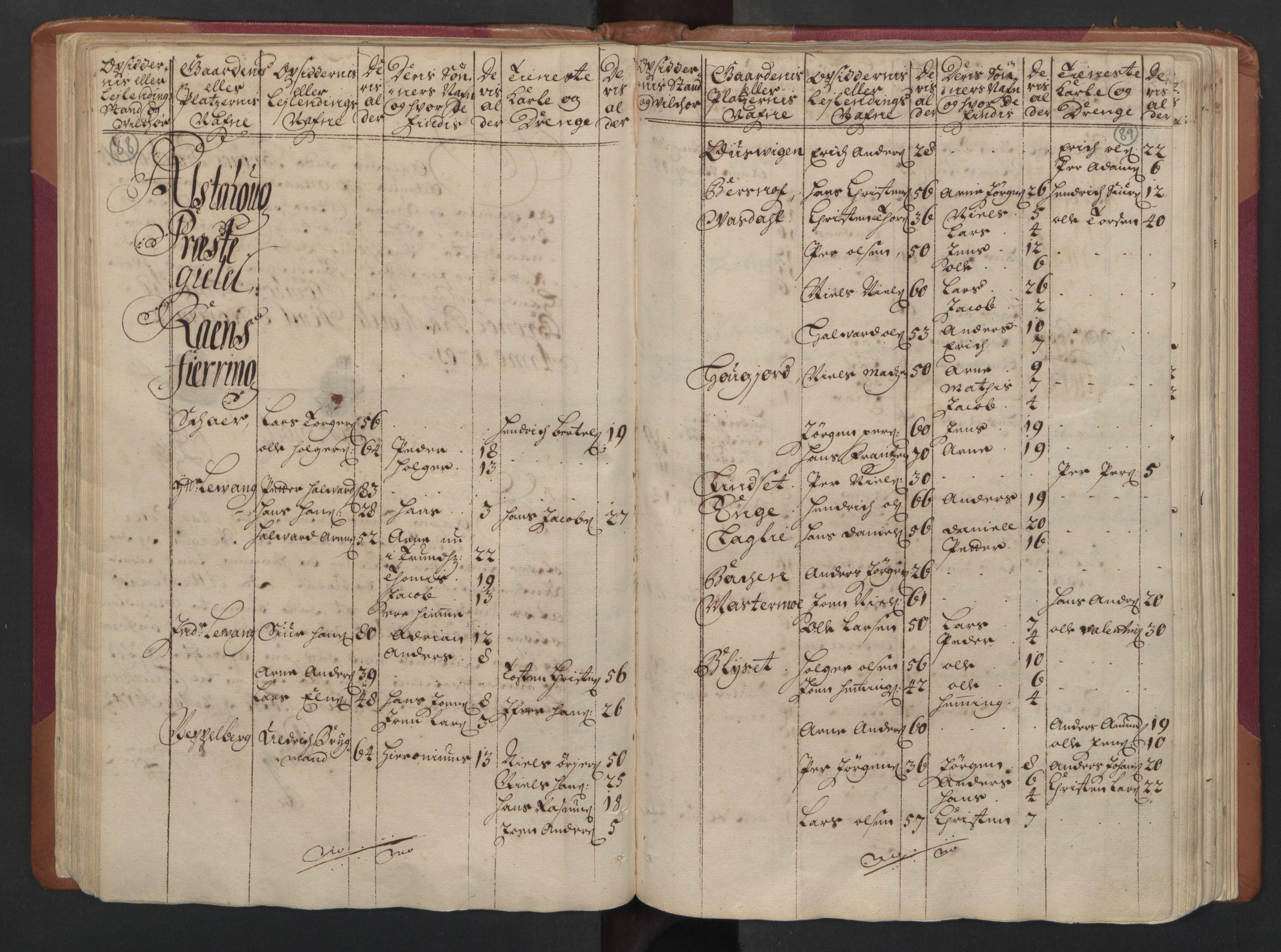 RA, Manntallet 1701, nr. 16: Helgeland fogderi, 1701, s. 88-89