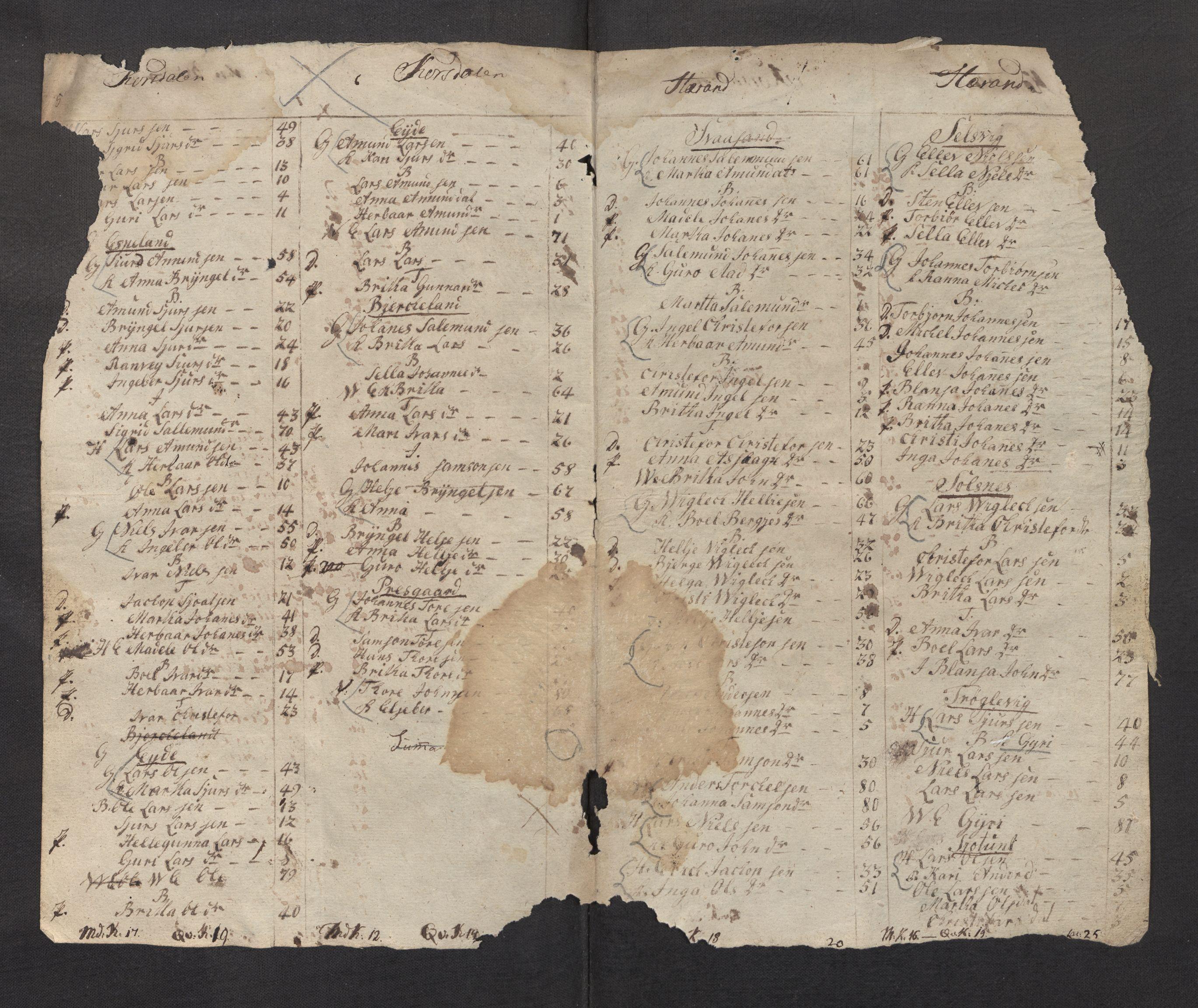 SAB, Folketelling 1815 for 1226P Strandebarm prestegjeld, 1815, s. 7