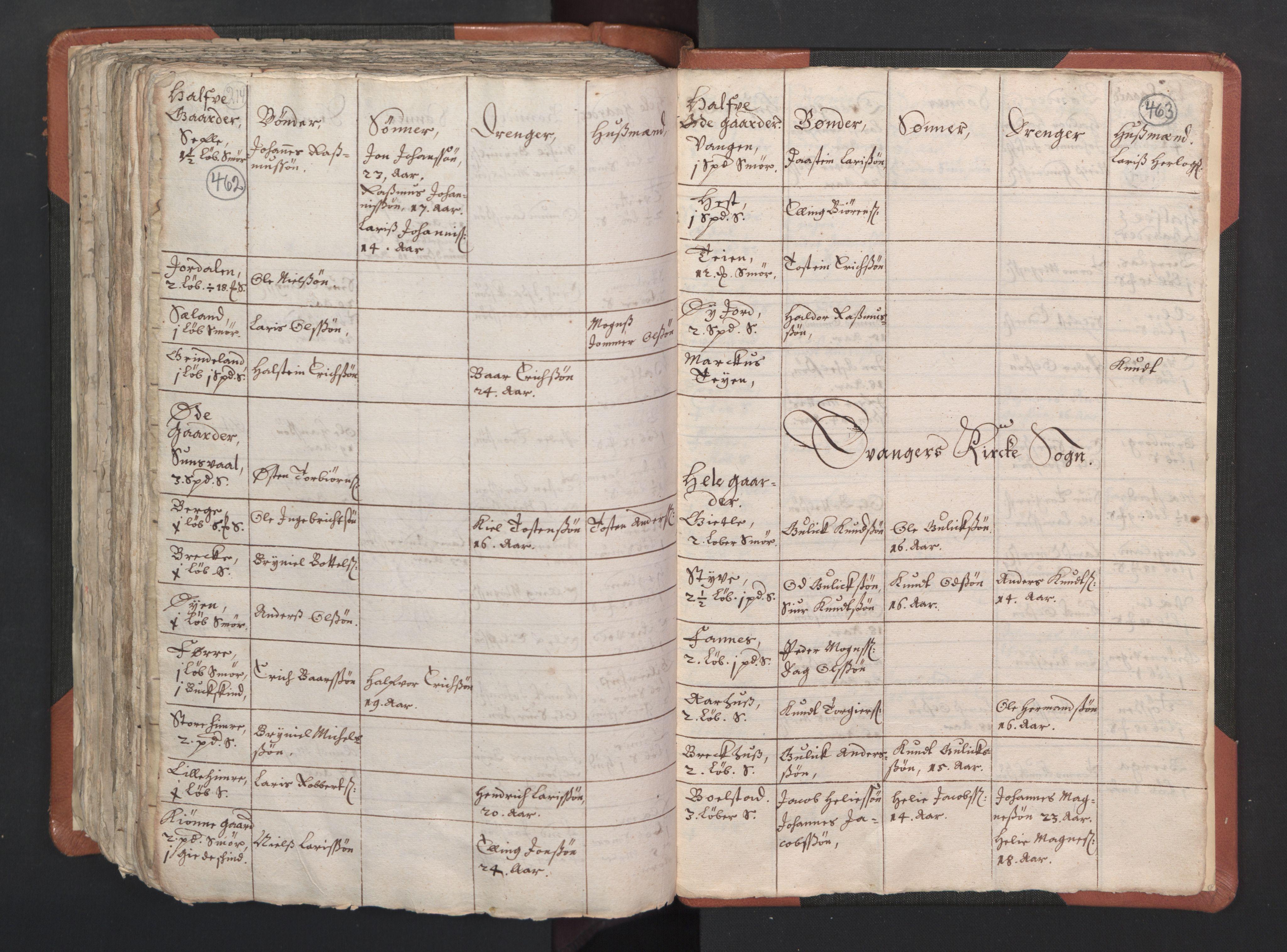 RA, Sogneprestenes manntall 1664-1666, nr. 22: Nordhordland prosti, 1664-1666, s. 462-463