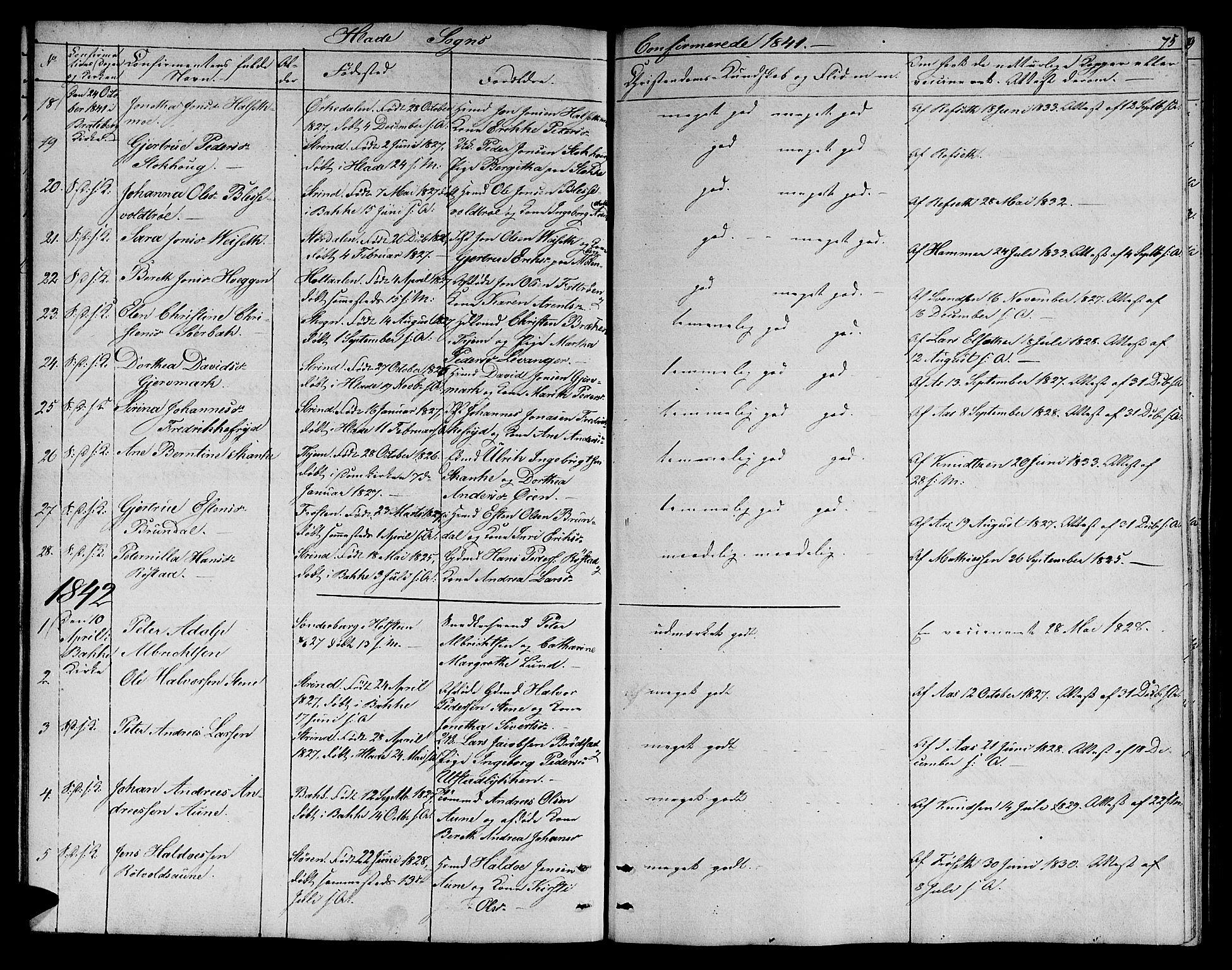 SAT, Ministerialprotokoller, klokkerbøker og fødselsregistre - Sør-Trøndelag, 606/L0309: Klokkerbok nr. 606C05, 1841-1849, s. 75