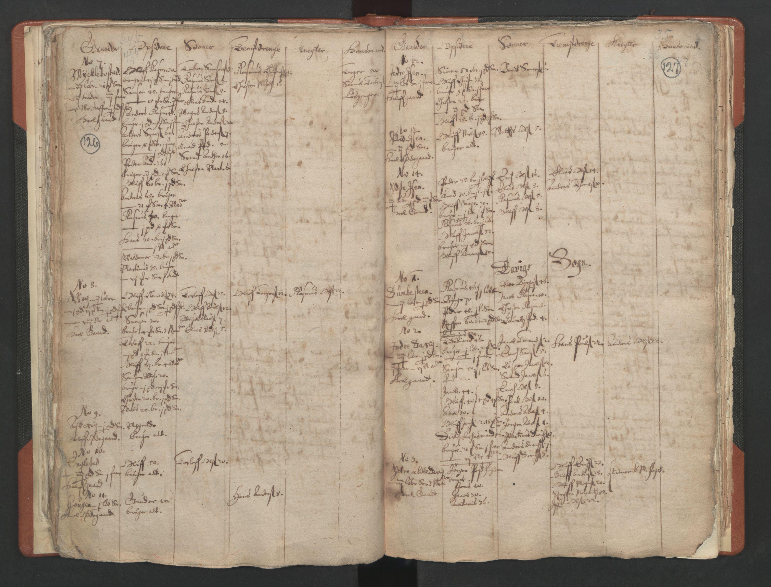 RA, Sogneprestenes manntall 1664-1666, nr. 25: Nordfjord prosti, 1664-1666, s. 126-127