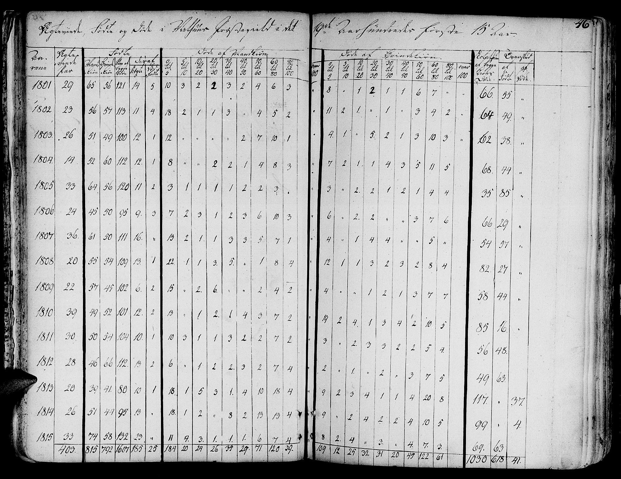 SAT, Ministerialprotokoller, klokkerbøker og fødselsregistre - Sør-Trøndelag, 691/L1061: Ministerialbok nr. 691A02 /1, 1768-1815, s. 46