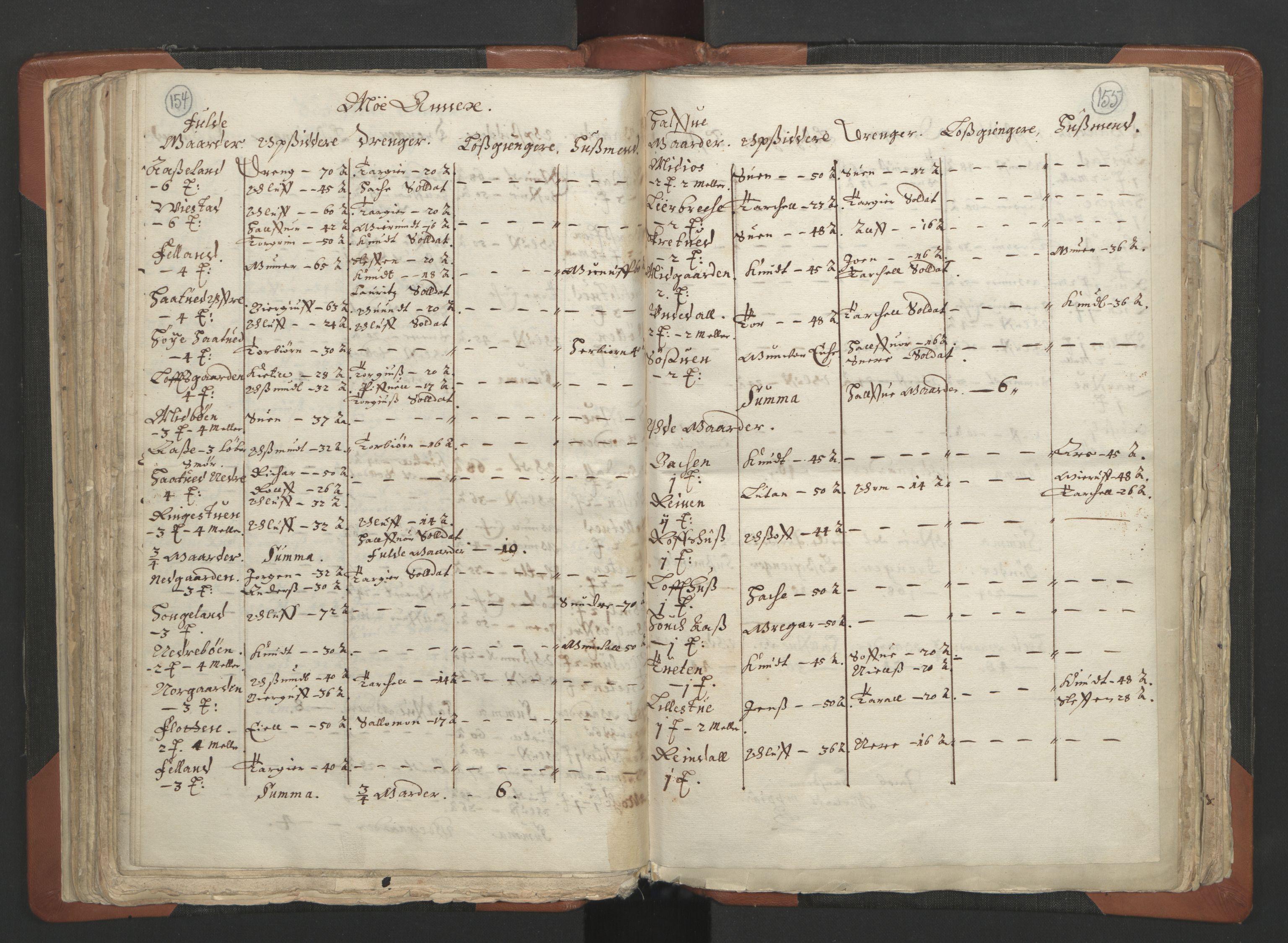 RA, Sogneprestenes manntall 1664-1666, nr. 12: Øvre Telemark prosti, Nedre Telemark prosti og Bamble prosti, 1664-1666, s. 154-155