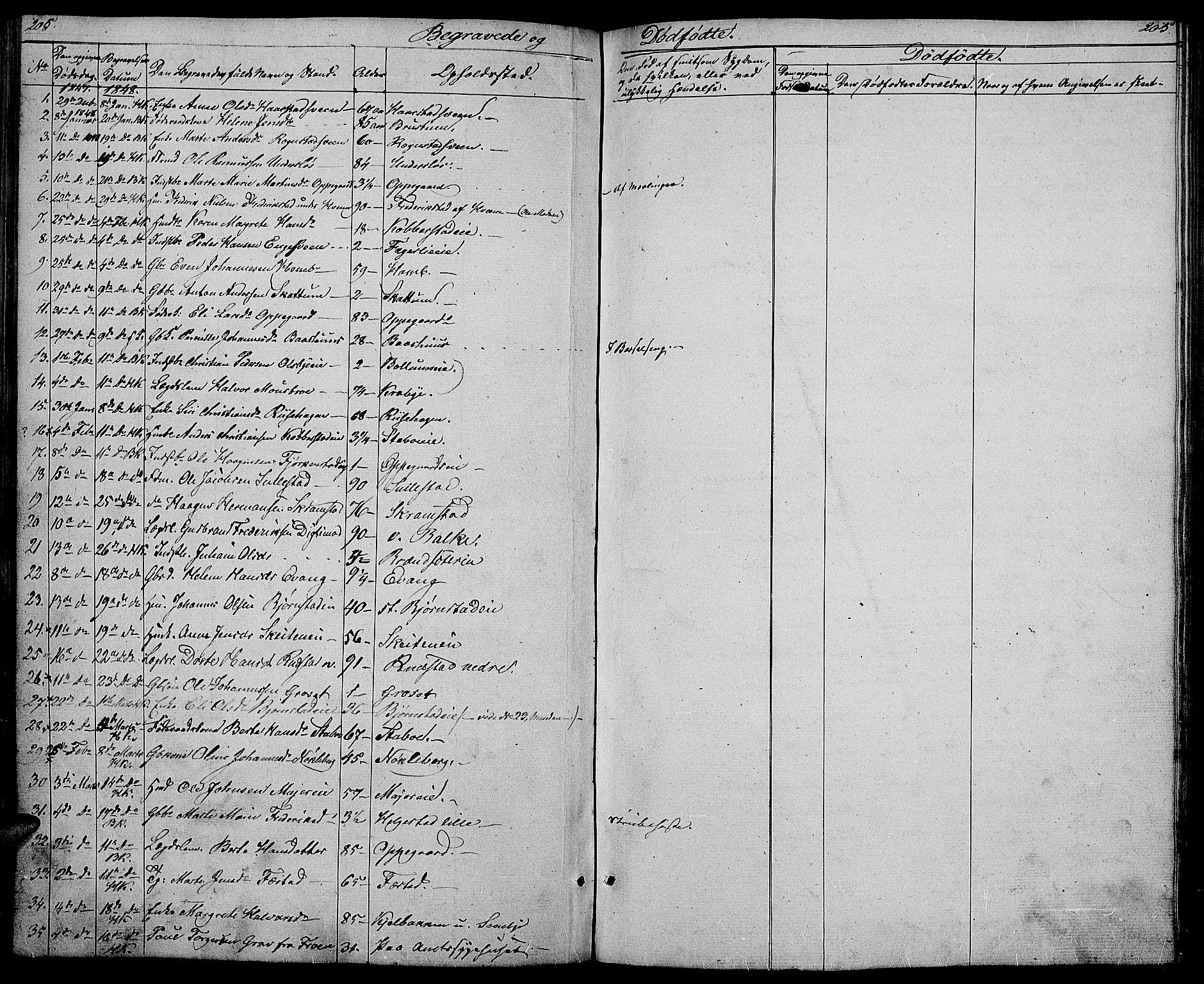 SAH, Østre Toten prestekontor, Klokkerbok nr. 3, 1848-1857, s. 205