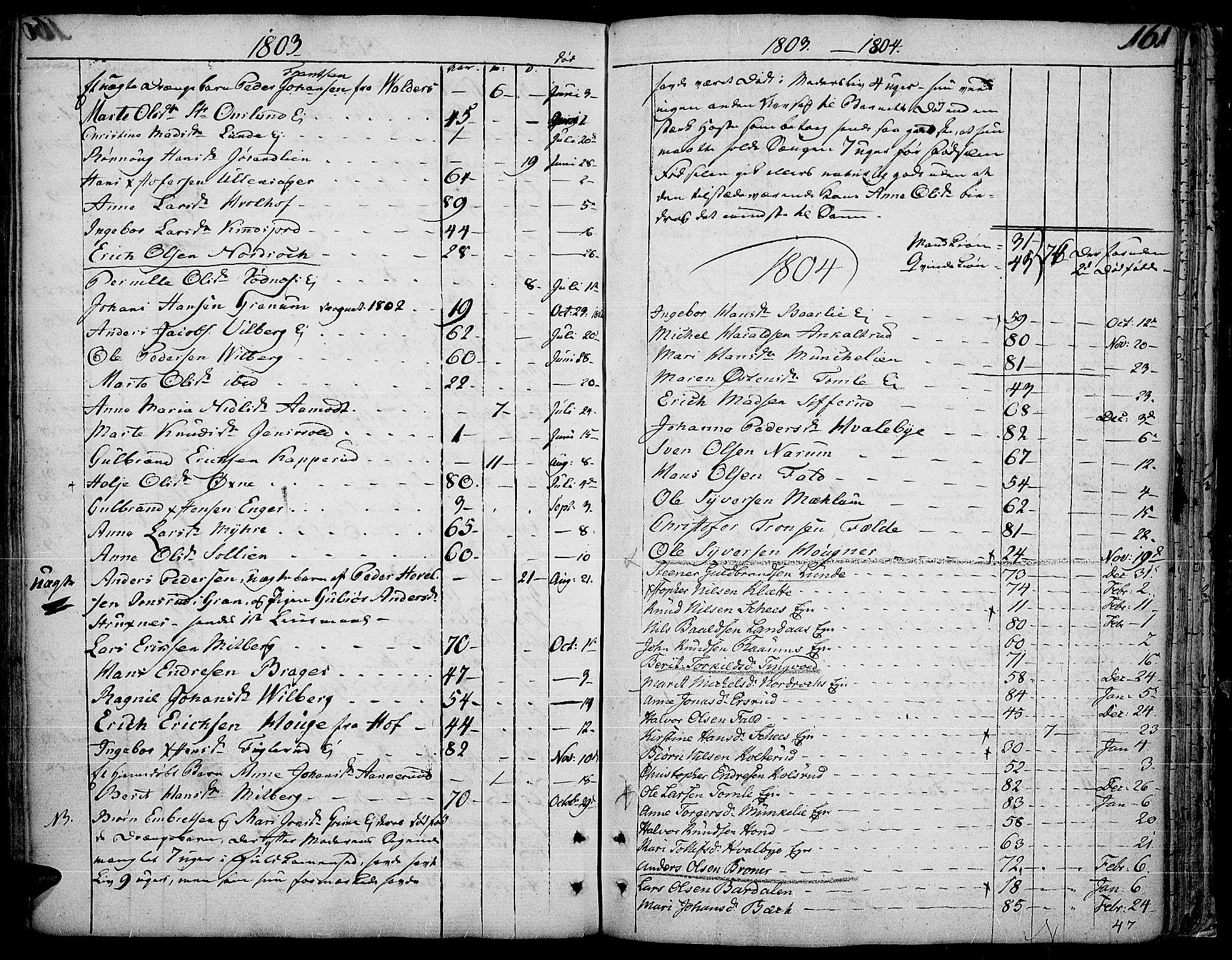 SAH, Land prestekontor, Ministerialbok nr. 6, 1784-1813, s. 161