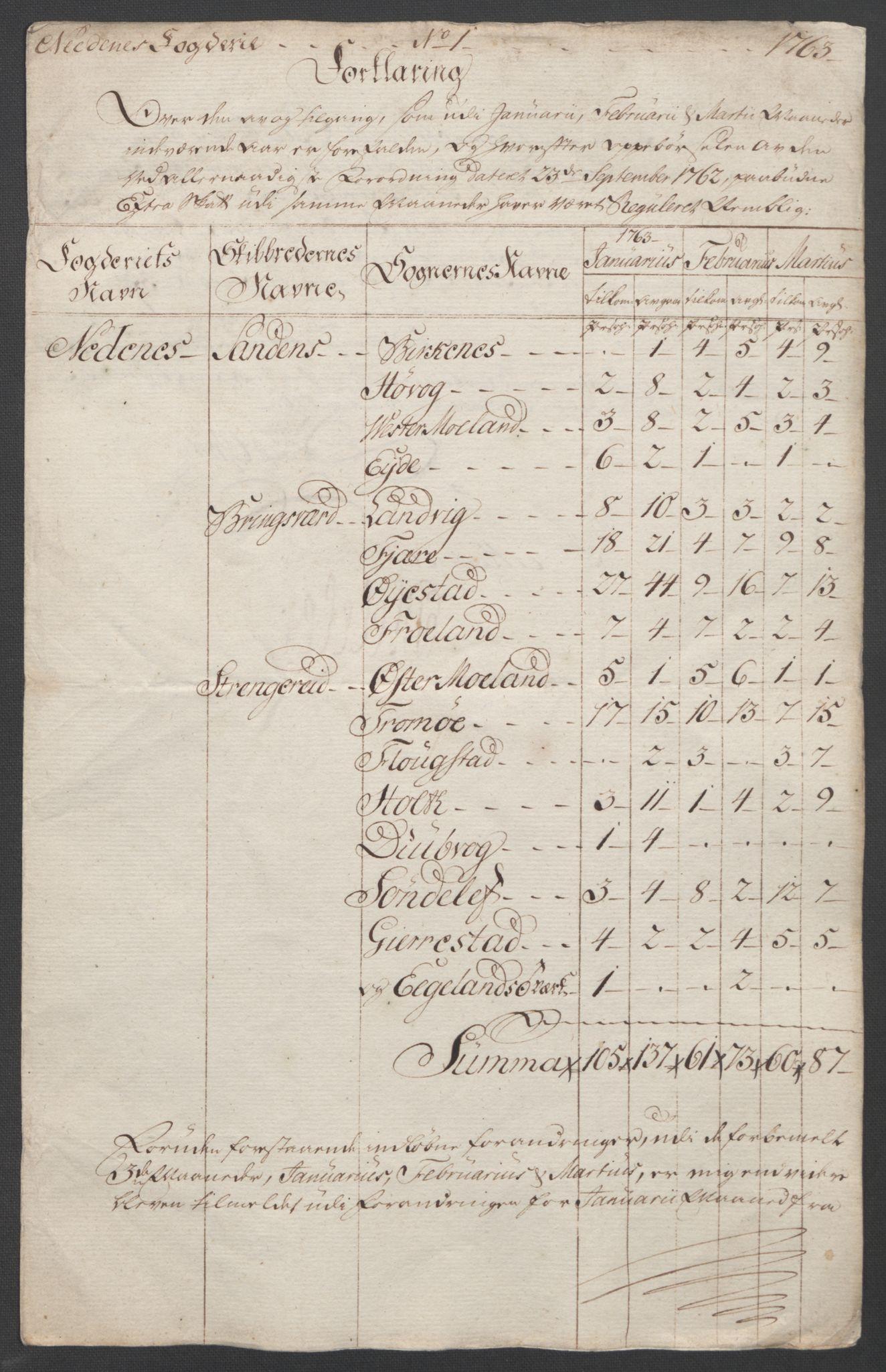 RA, Rentekammeret inntil 1814, Reviderte regnskaper, Fogderegnskap, R39/L2424: Ekstraskatten Nedenes, 1762-1767, s. 32