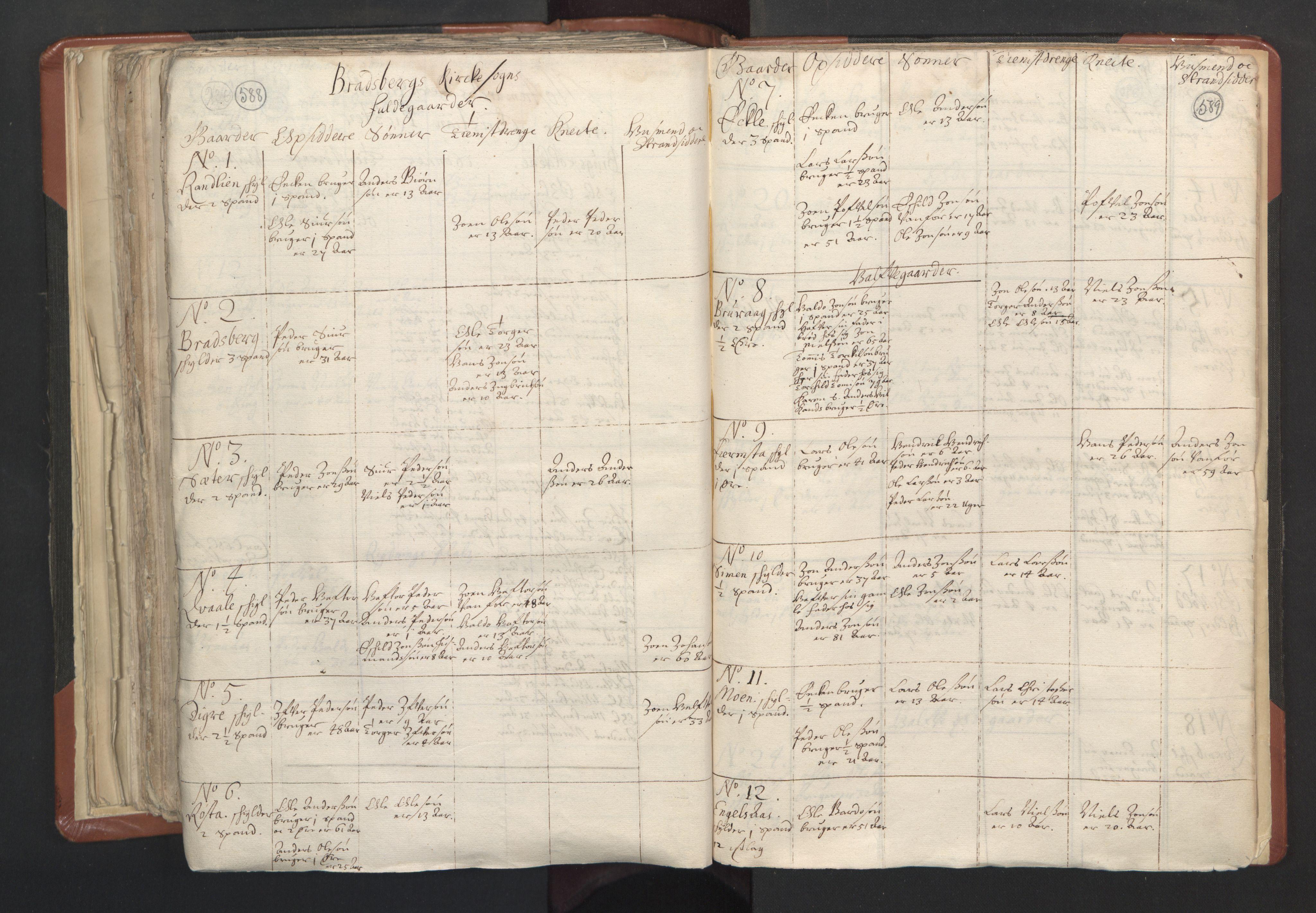 RA, Sogneprestenes manntall 1664-1666, nr. 31: Dalane prosti, 1664-1666, s. 588-589