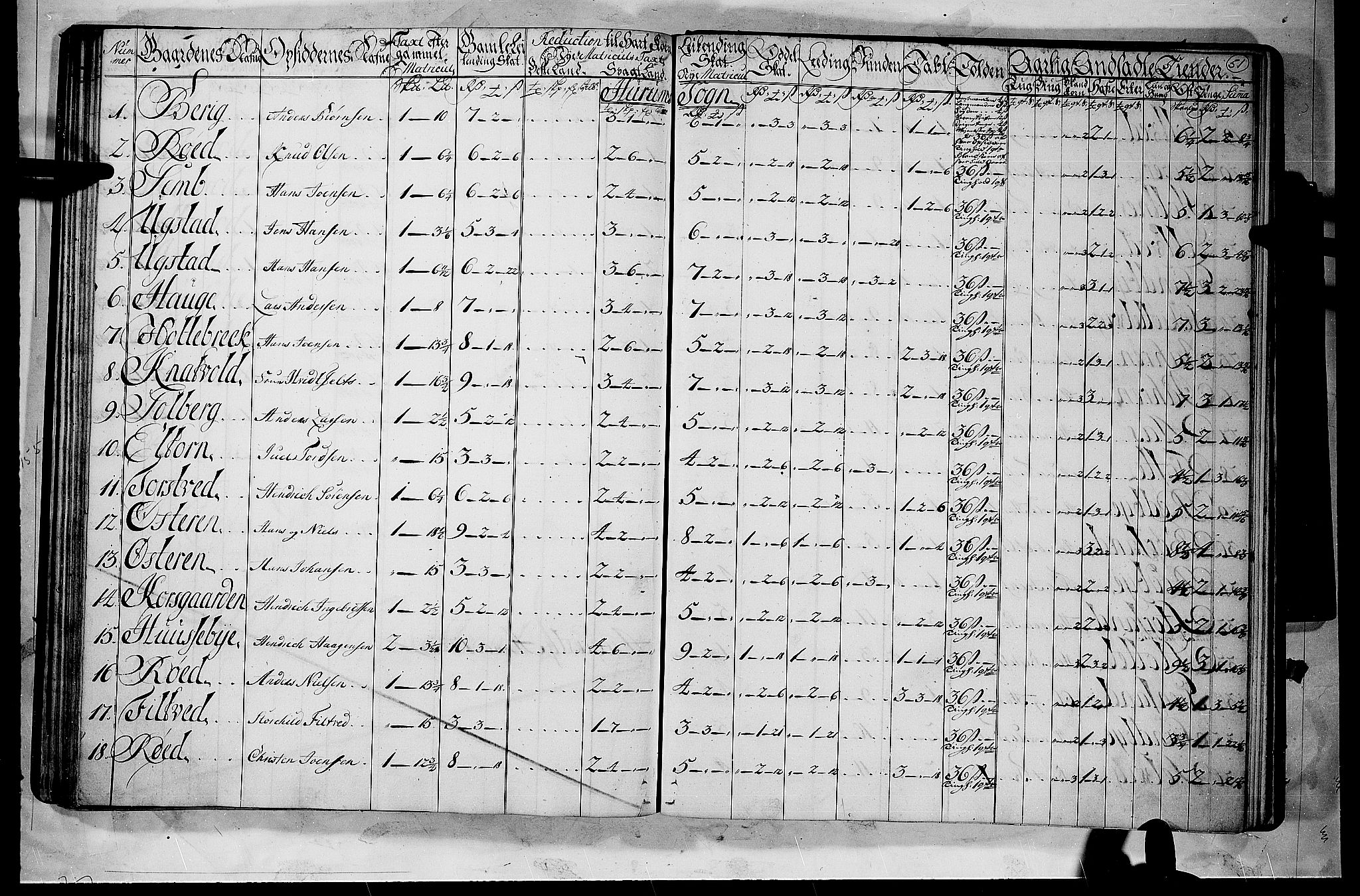 RA, Rentekammeret inntil 1814, Realistisk ordnet avdeling, N/Nb/Nbf/L0112: Buskerud matrikkelprotokoll, 1723, s. 50b-51a
