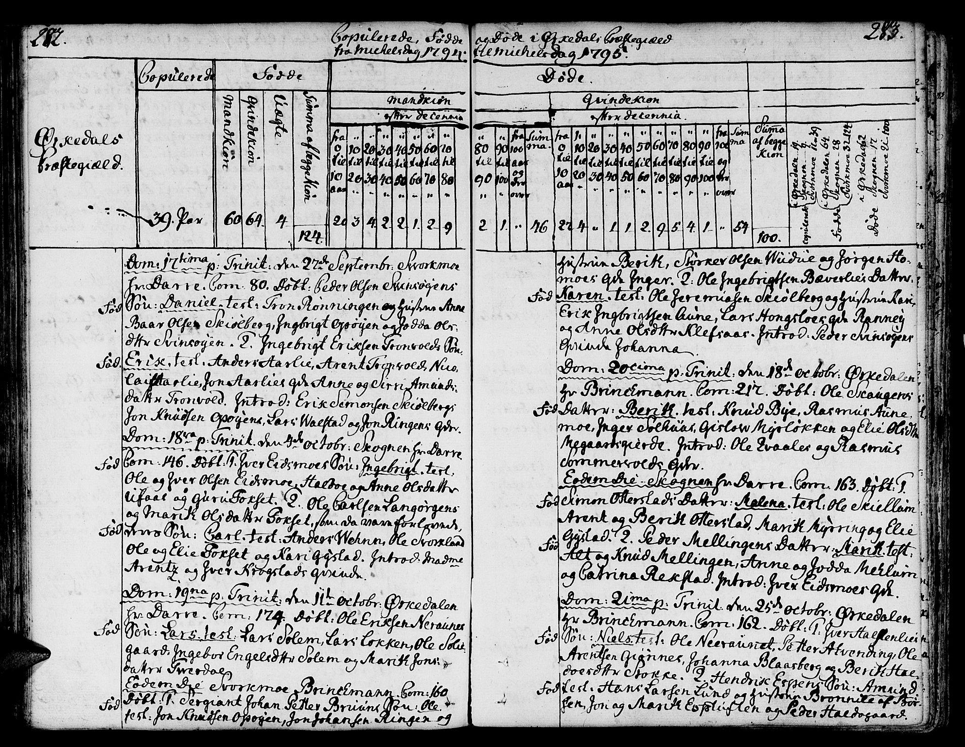 SAT, Ministerialprotokoller, klokkerbøker og fødselsregistre - Sør-Trøndelag, 668/L0802: Ministerialbok nr. 668A02, 1776-1799, s. 282-283