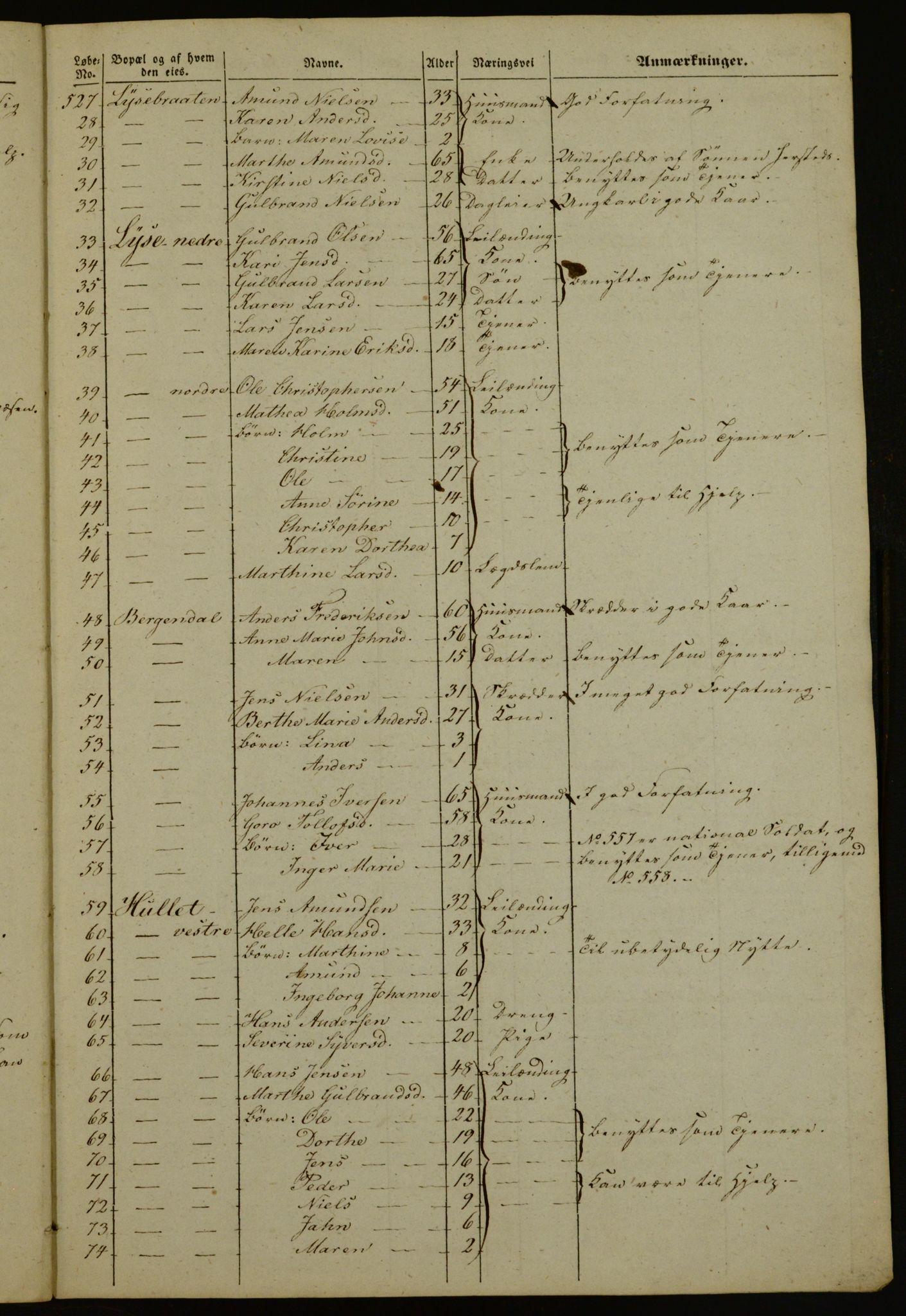 OBA, Manntall for Aker 1843, 1843