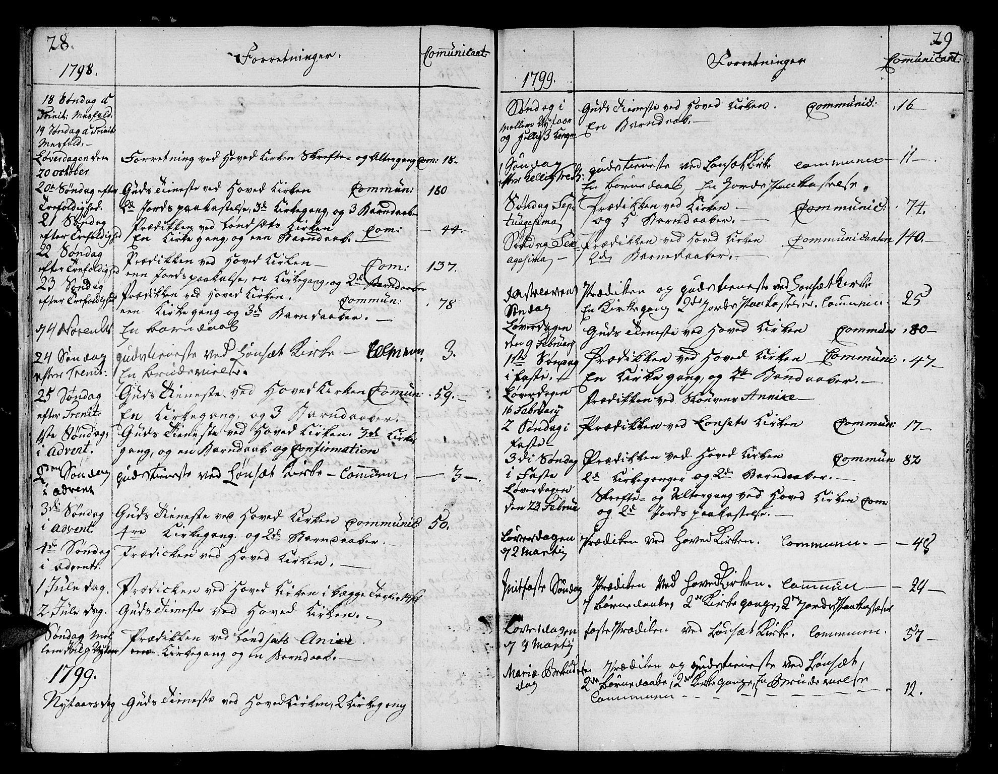 SAT, Ministerialprotokoller, klokkerbøker og fødselsregistre - Sør-Trøndelag, 678/L0893: Ministerialbok nr. 678A03, 1792-1805, s. 28-29