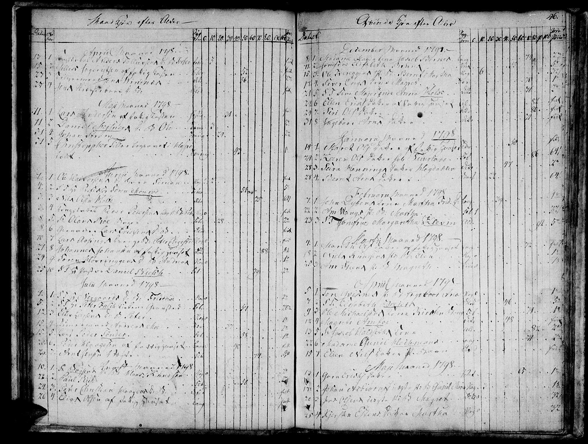 SAT, Ministerialprotokoller, klokkerbøker og fødselsregistre - Sør-Trøndelag, 601/L0040: Ministerialbok nr. 601A08, 1783-1818, s. 46