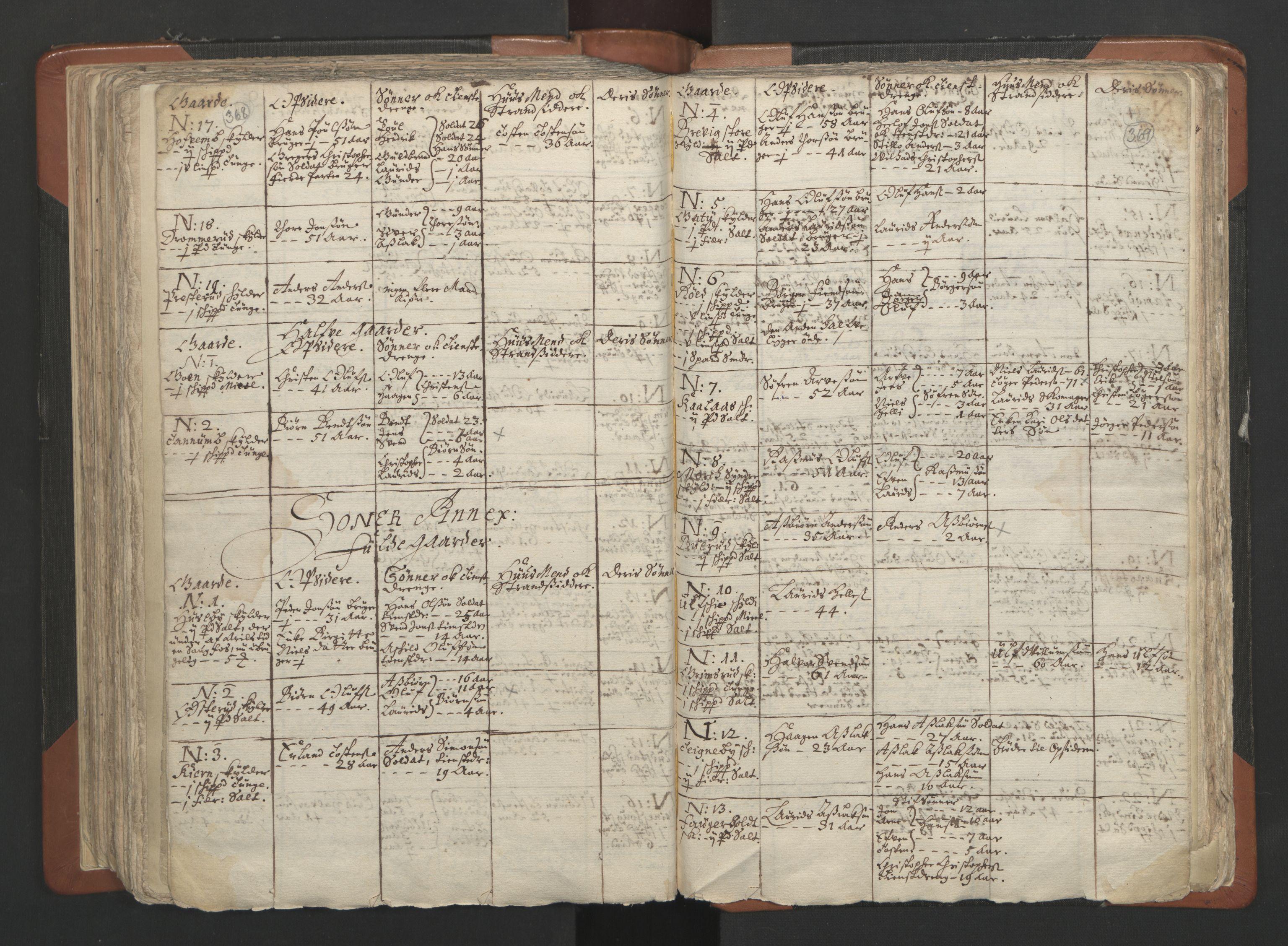 RA, Sogneprestenes manntall 1664-1666, nr. 2: Øvre Borgesyssel prosti, 1664-1666, s. 368-369