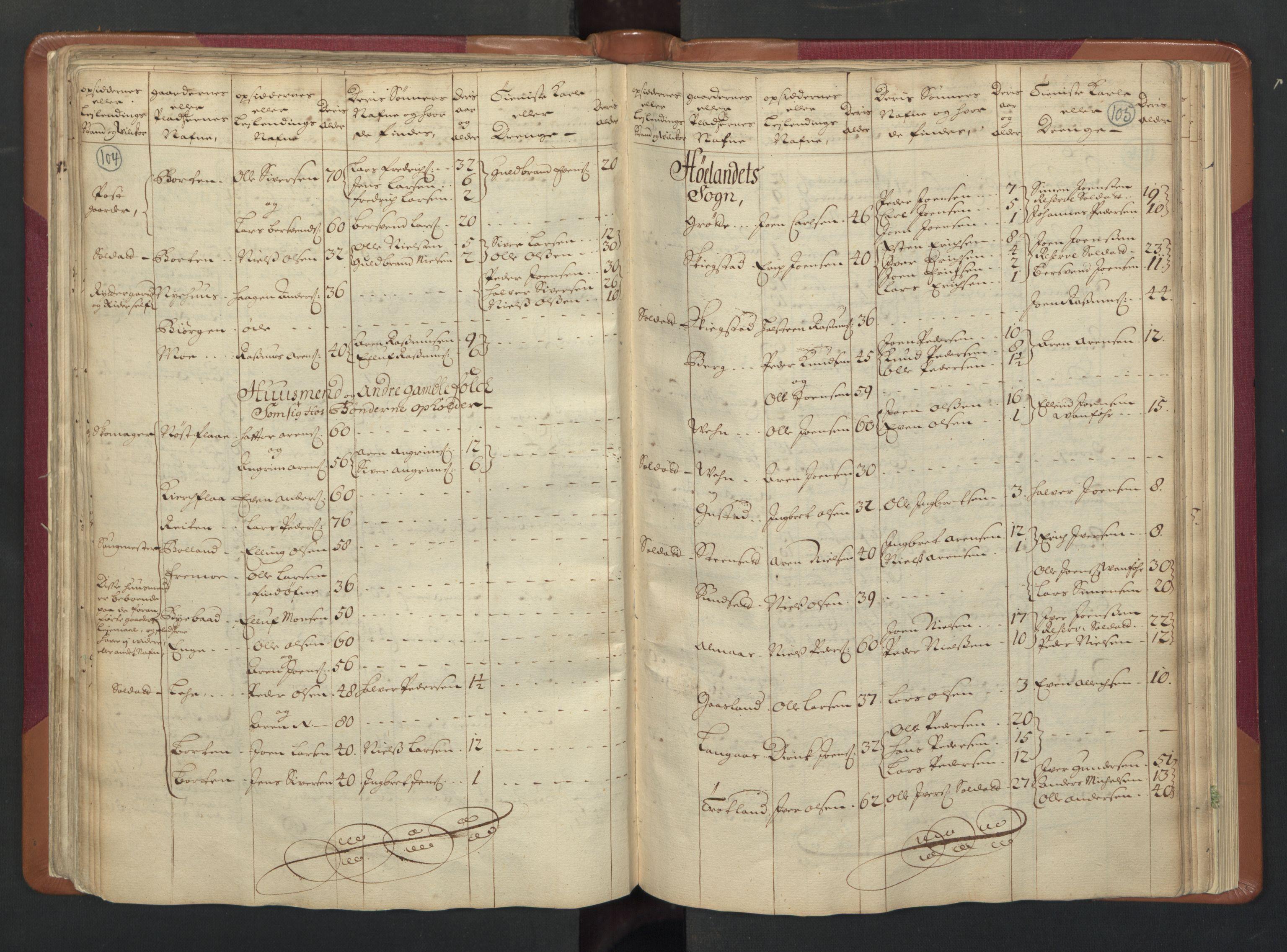RA, Manntallet 1701, nr. 13: Orkdal fogderi og Gauldal fogderi med Røros kobberverk, 1701, s. 104-105