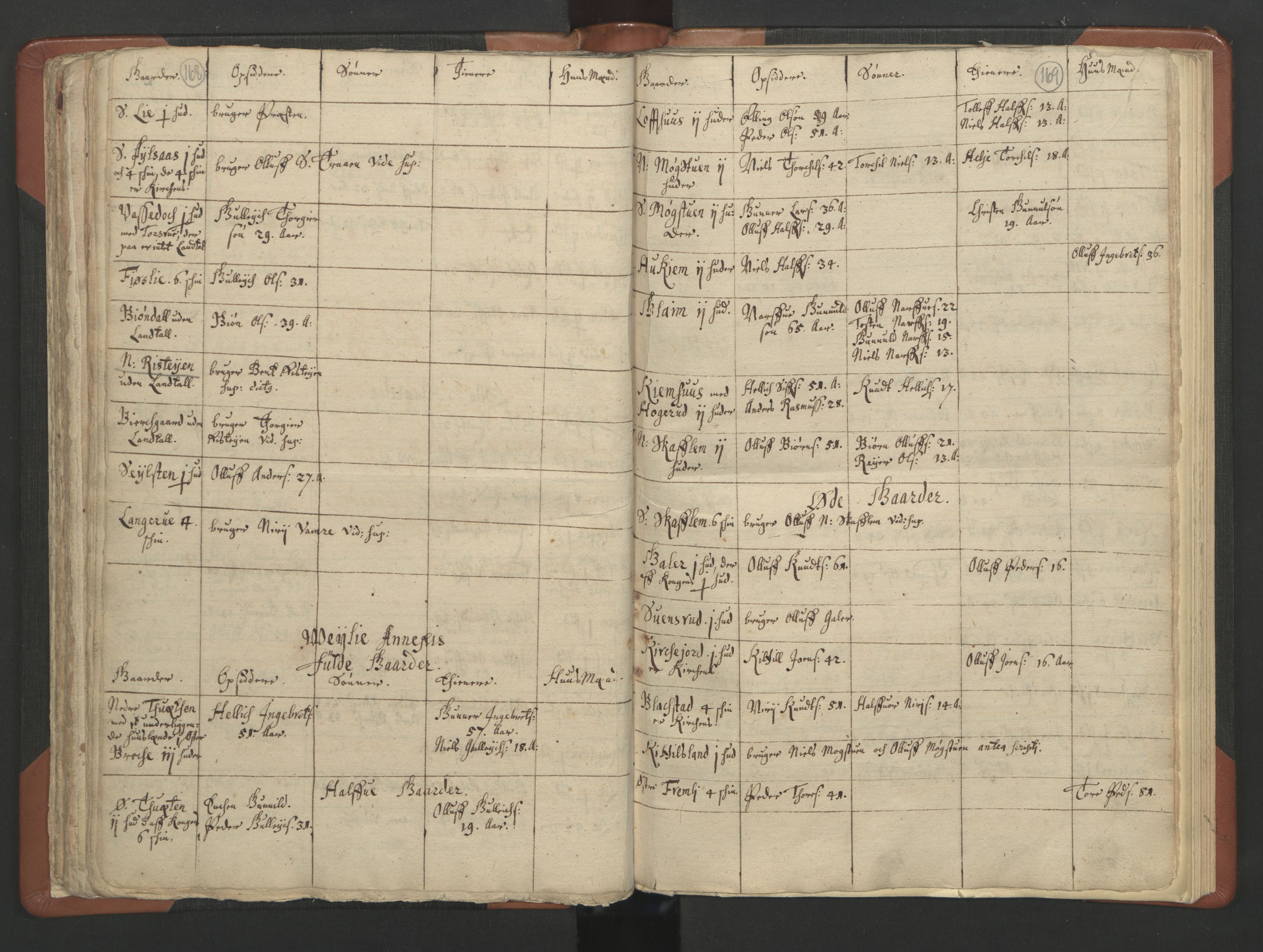 RA, Sogneprestenes manntall 1664-1666, nr. 11: Brunlanes prosti, 1664-1666, s. 168-169