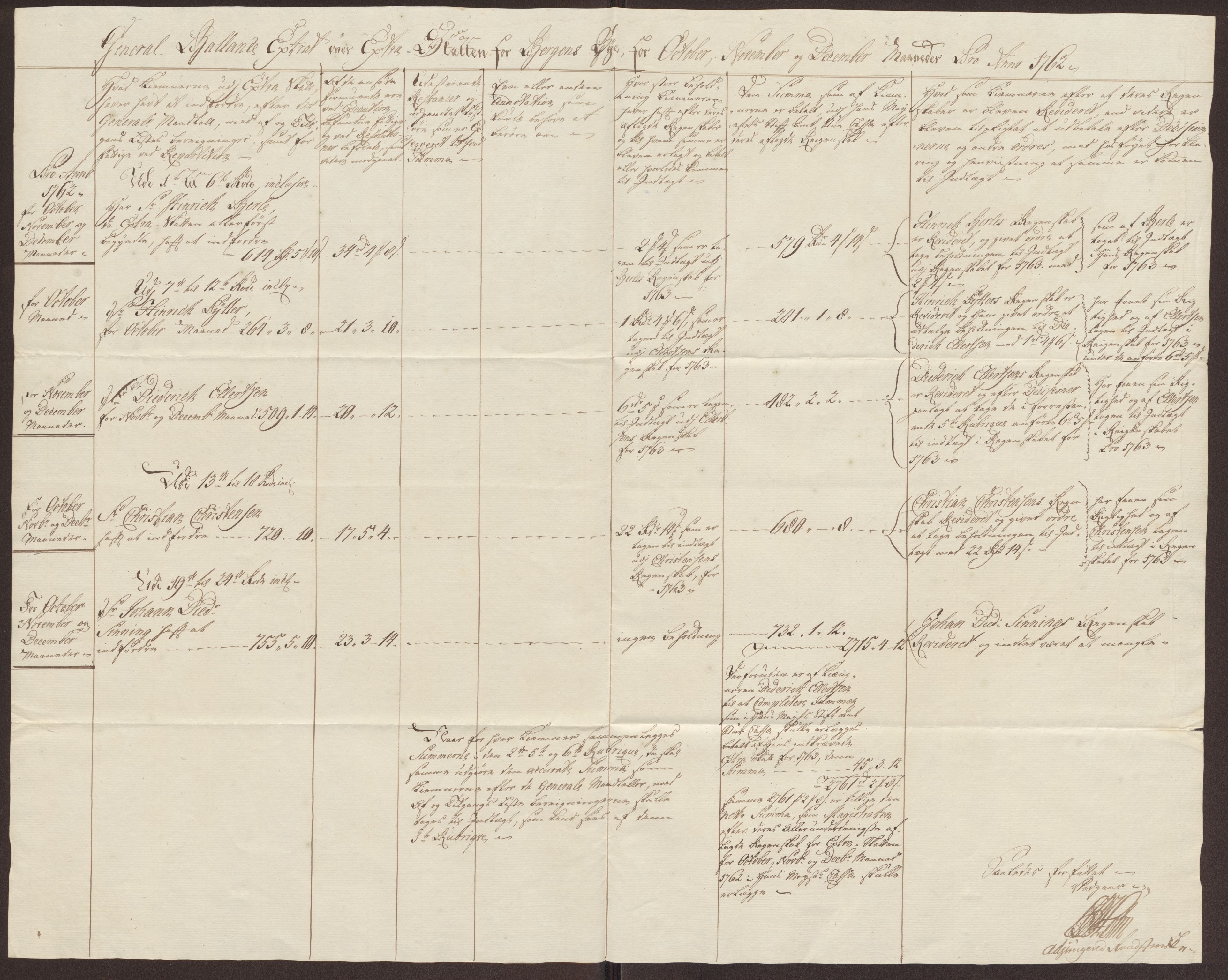 RA, Rentekammeret inntil 1814, Reviderte regnskaper, Byregnskaper, R/Rp/L0368: [P21] Kontribusjonsregnskap, 1764, s. 290